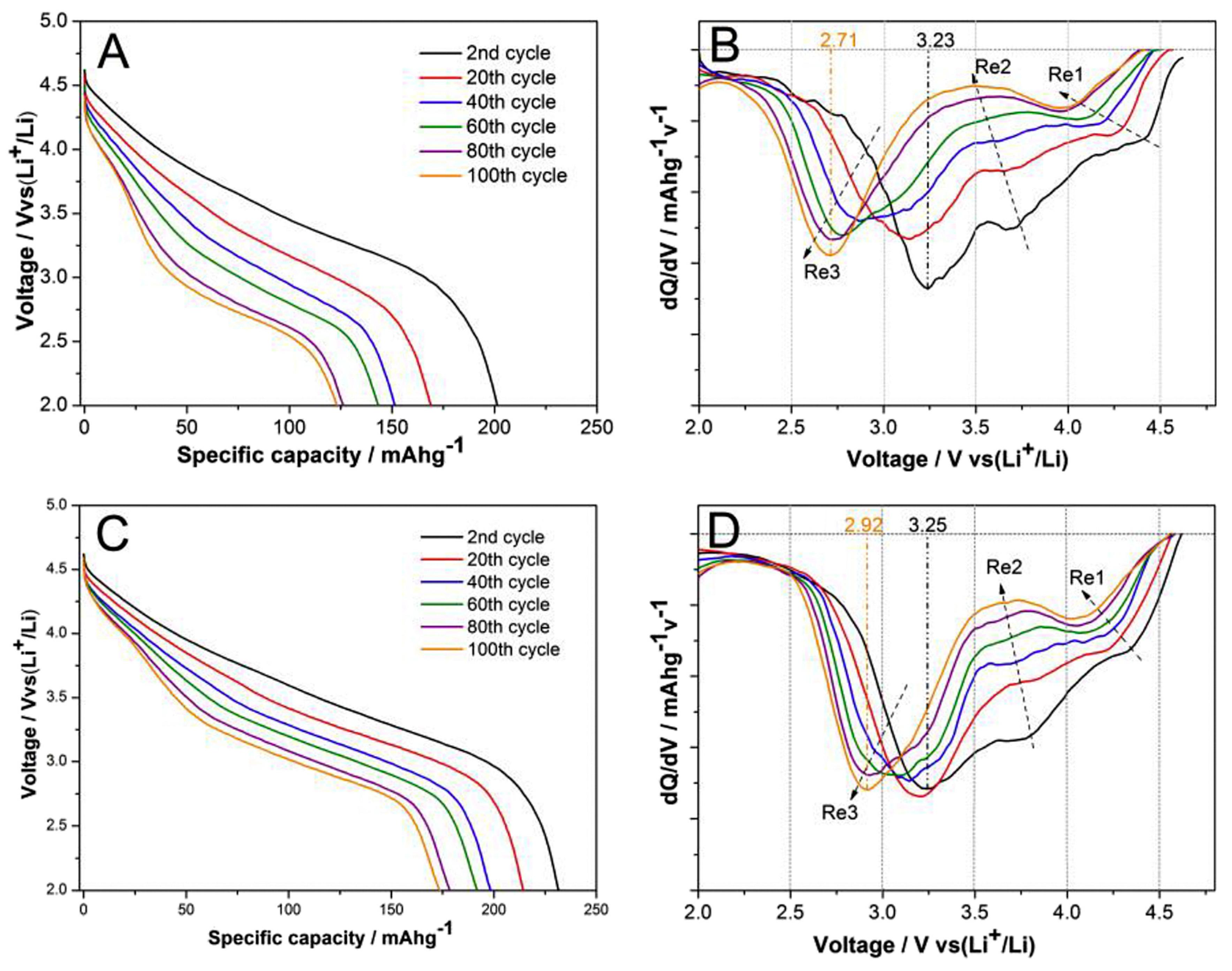 Inorganics   Free Full-Text   Study of Cathode Materials for
