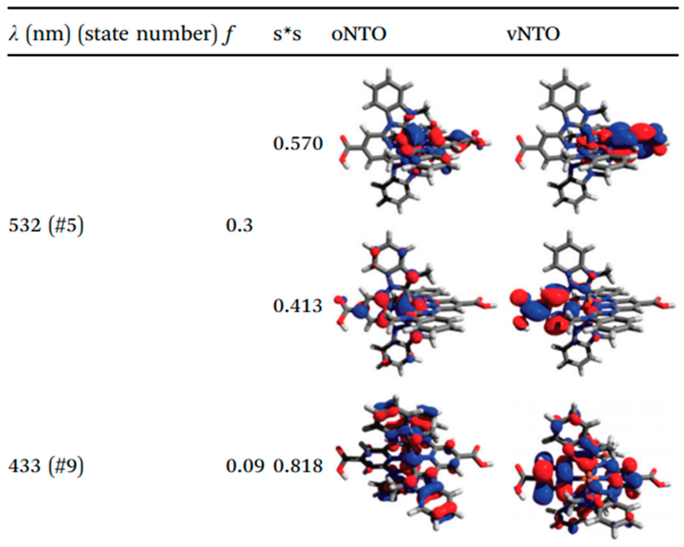 Inorganics   Free Full-Text   NHC-Based Iron Sensitizers for