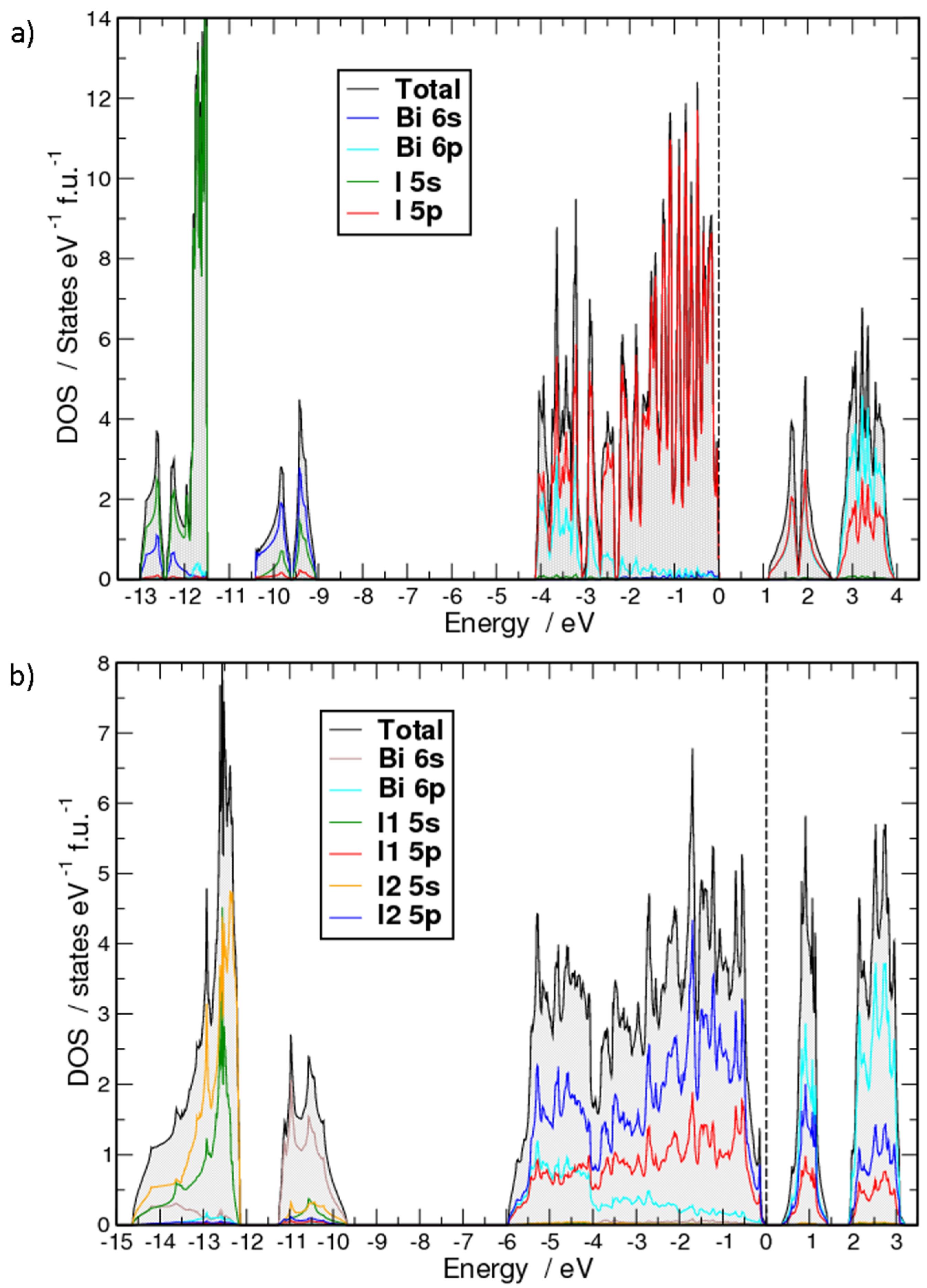 i2 phase diagram inorganics free full text high pressure modification of bii3  high pressure