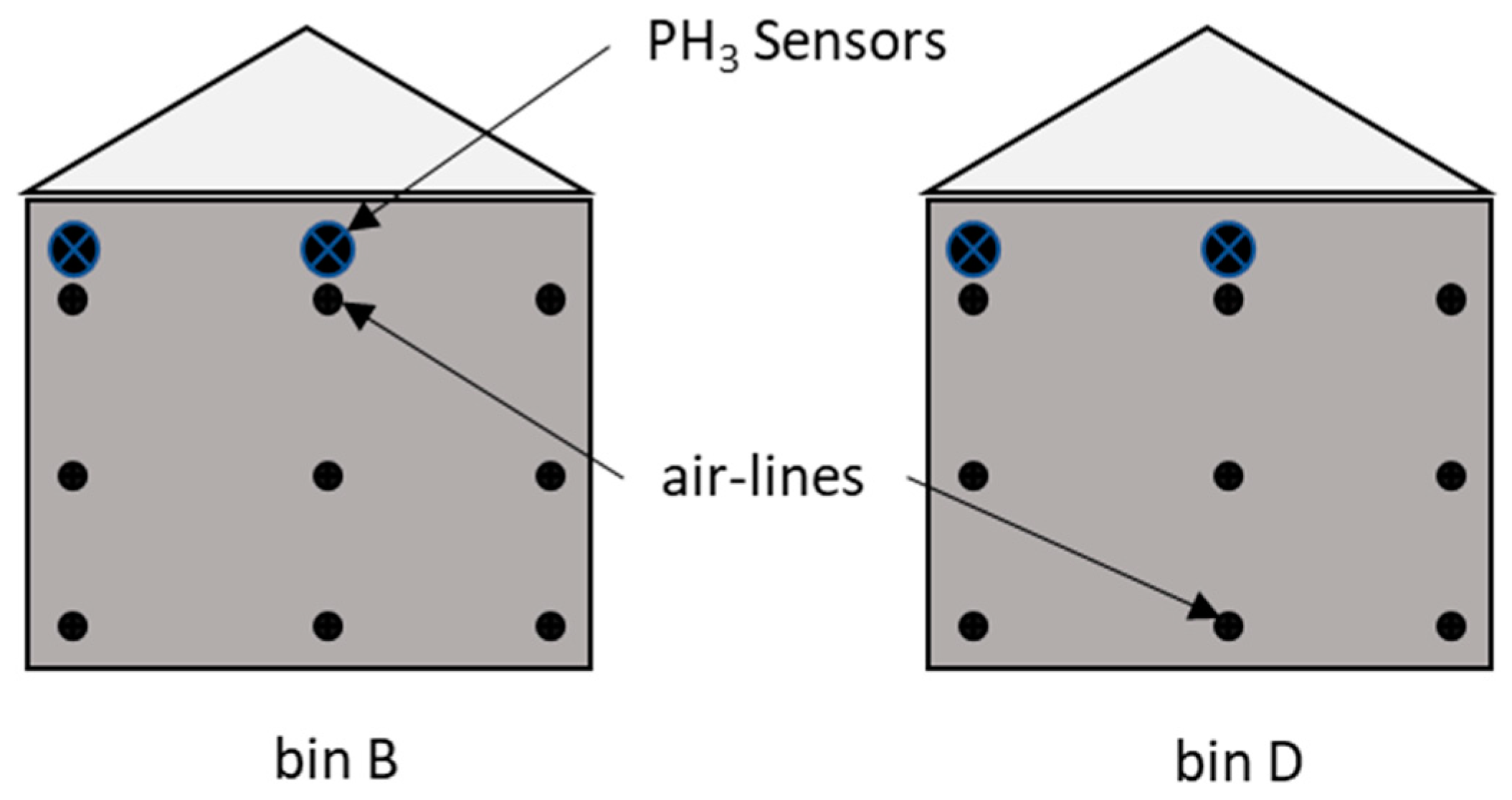 Insects | Free Full-Text | Evaluation of Wireless Phosphine Sensors