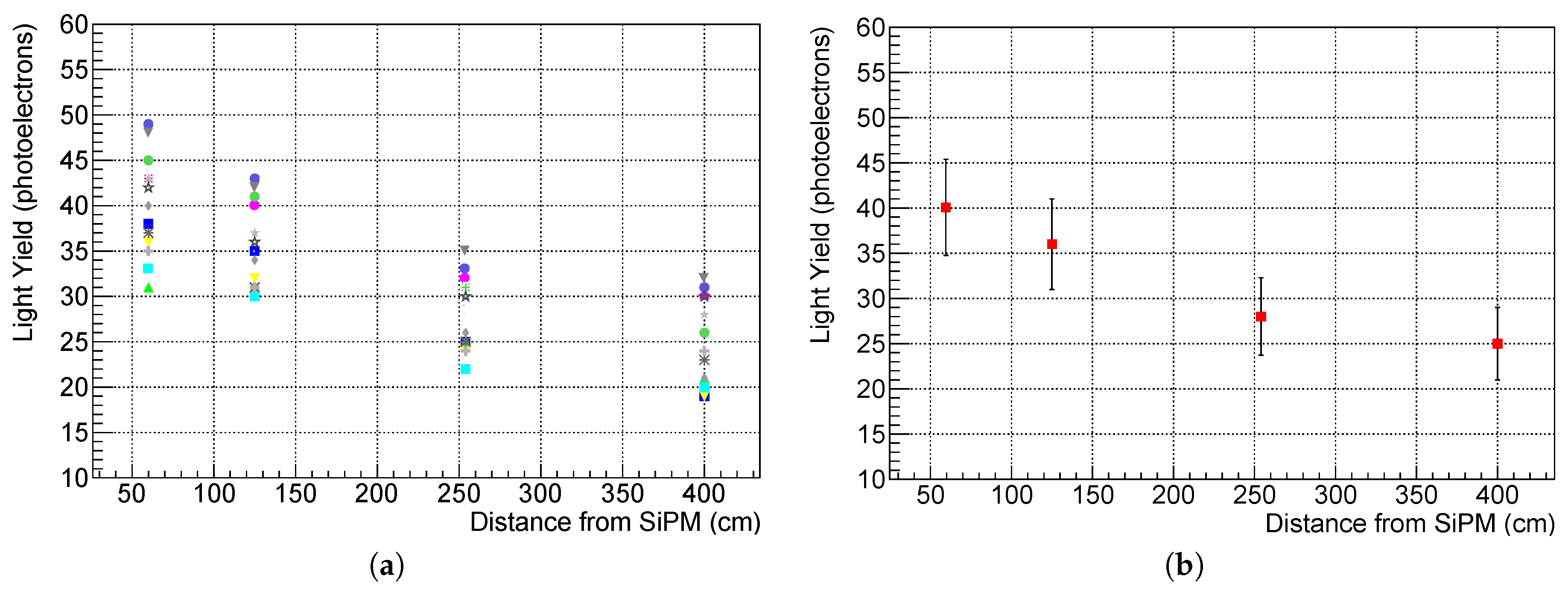 Instruments | Free Full-Text | A Novel Cosmic Ray Tagger