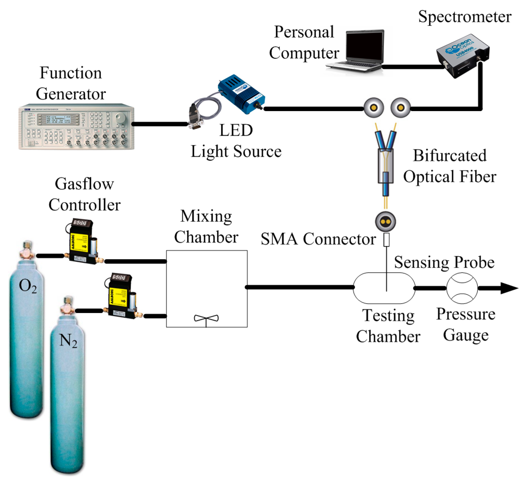 Inventions Free Full Text The Development Of A Highly Sensitive Oxygen Sensor Schematic No
