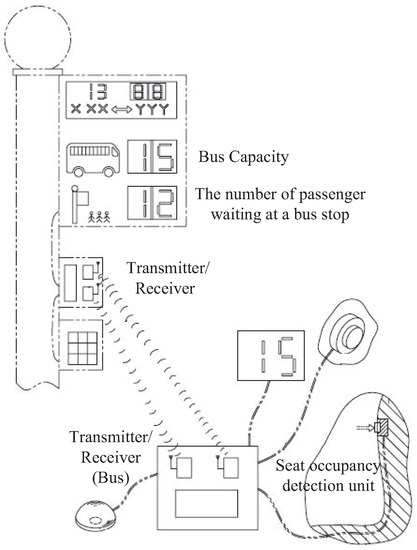 Bus Battery Diagram