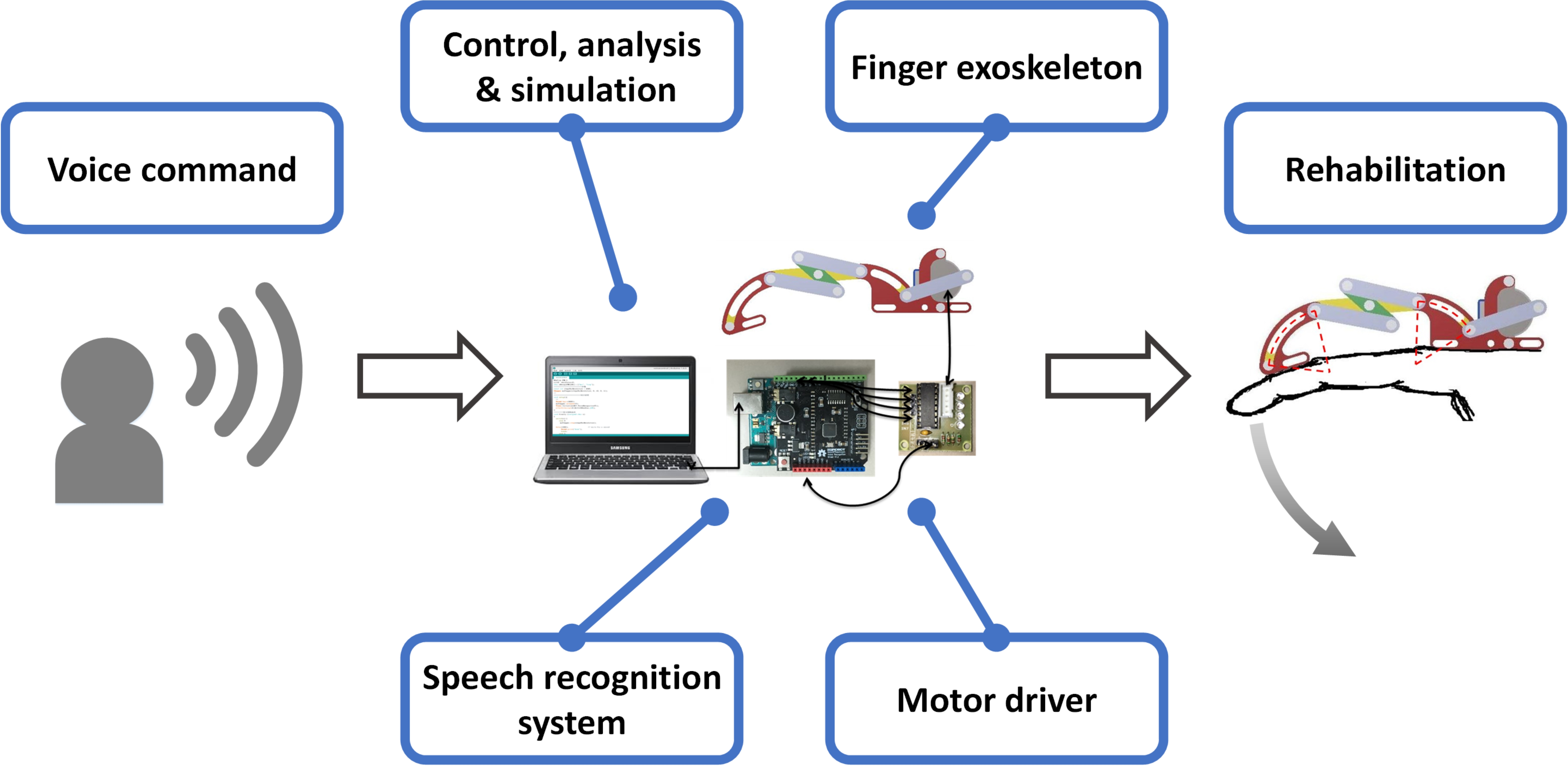 Inventions | Free Full-Text | A Finger Exoskeleton Robot for