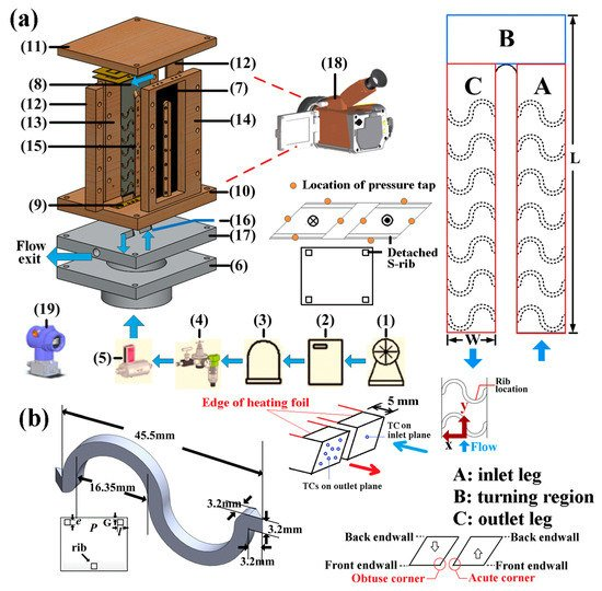 Inventions | Special Issue : Heat Transfer and Its