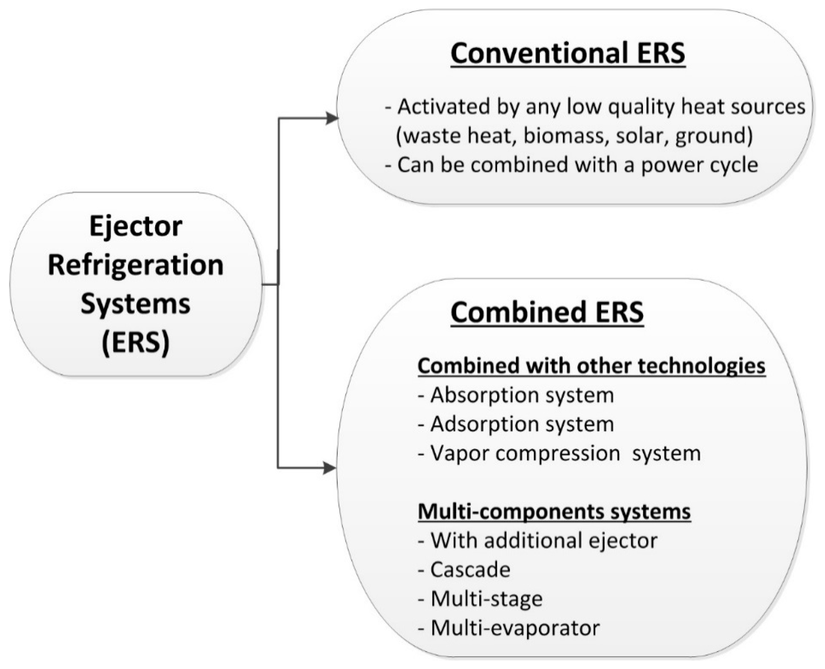 Inventions | Free Full-Text | Current Advances in Ejector Modeling
