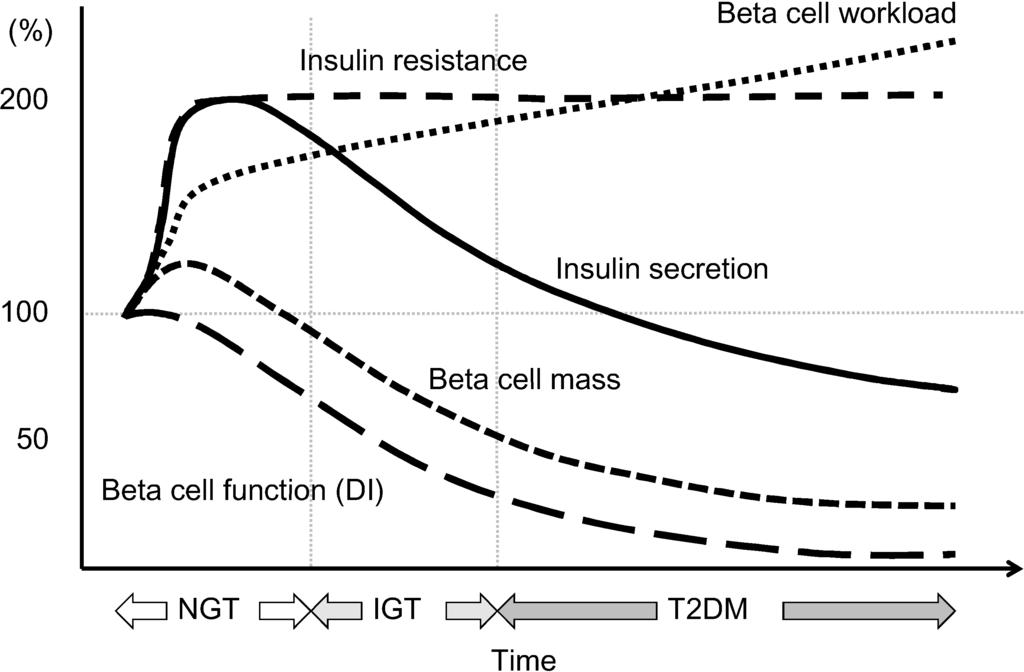 diabetes warrantee review terminus