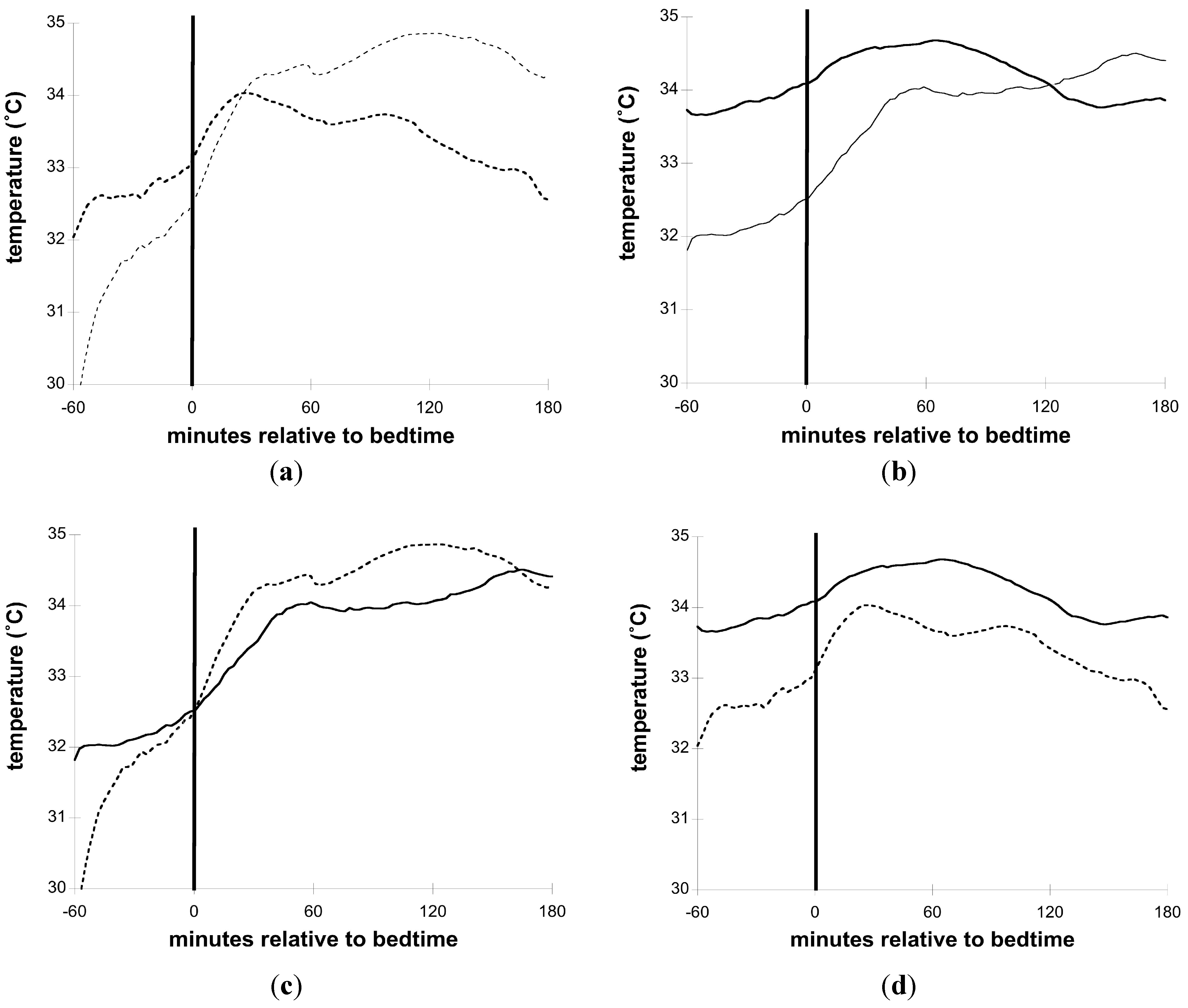 JCM | Free Full-Text | Alterations in Skin Temperature and