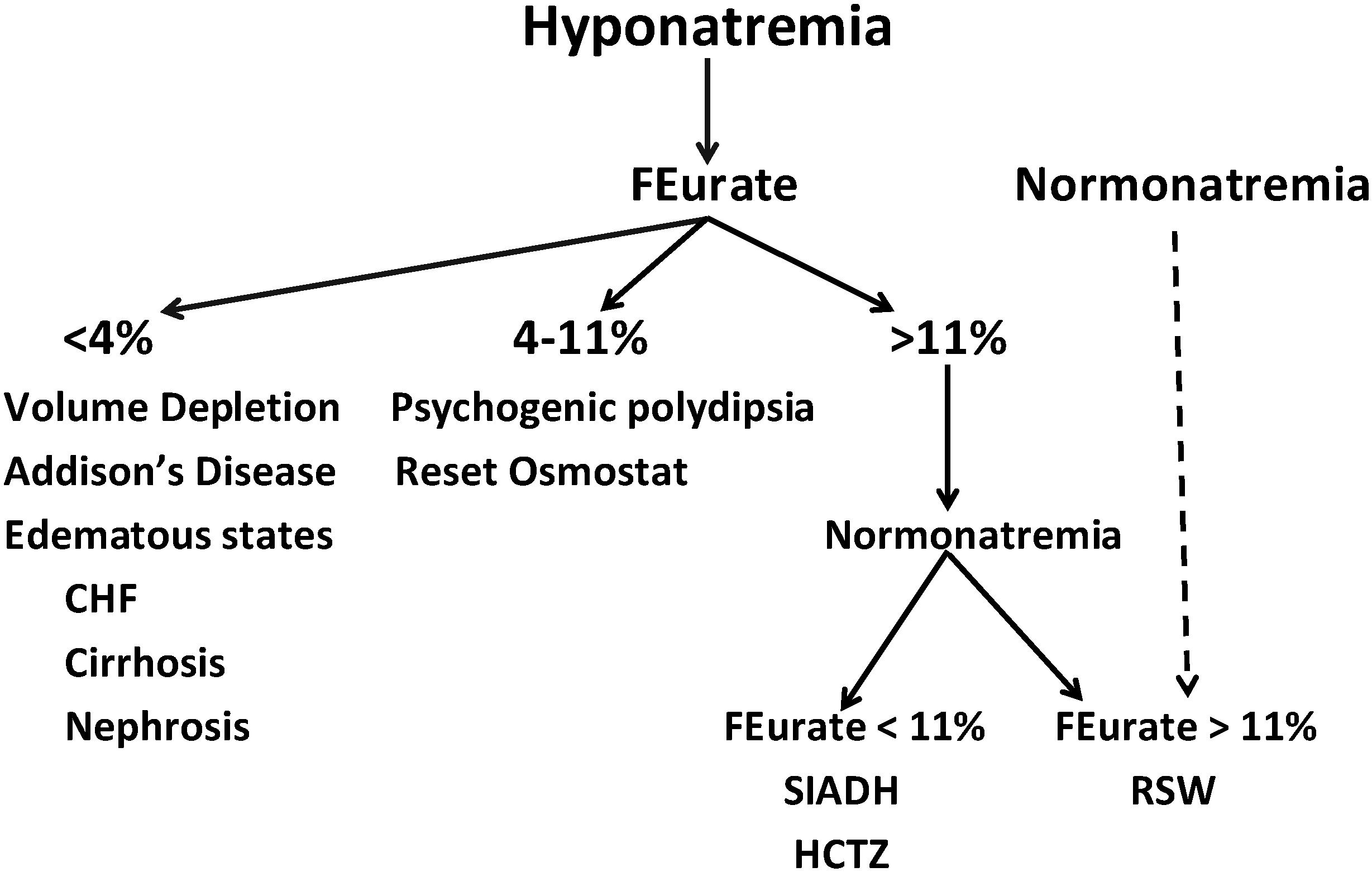 cerebral salt wasting syndrome pdf