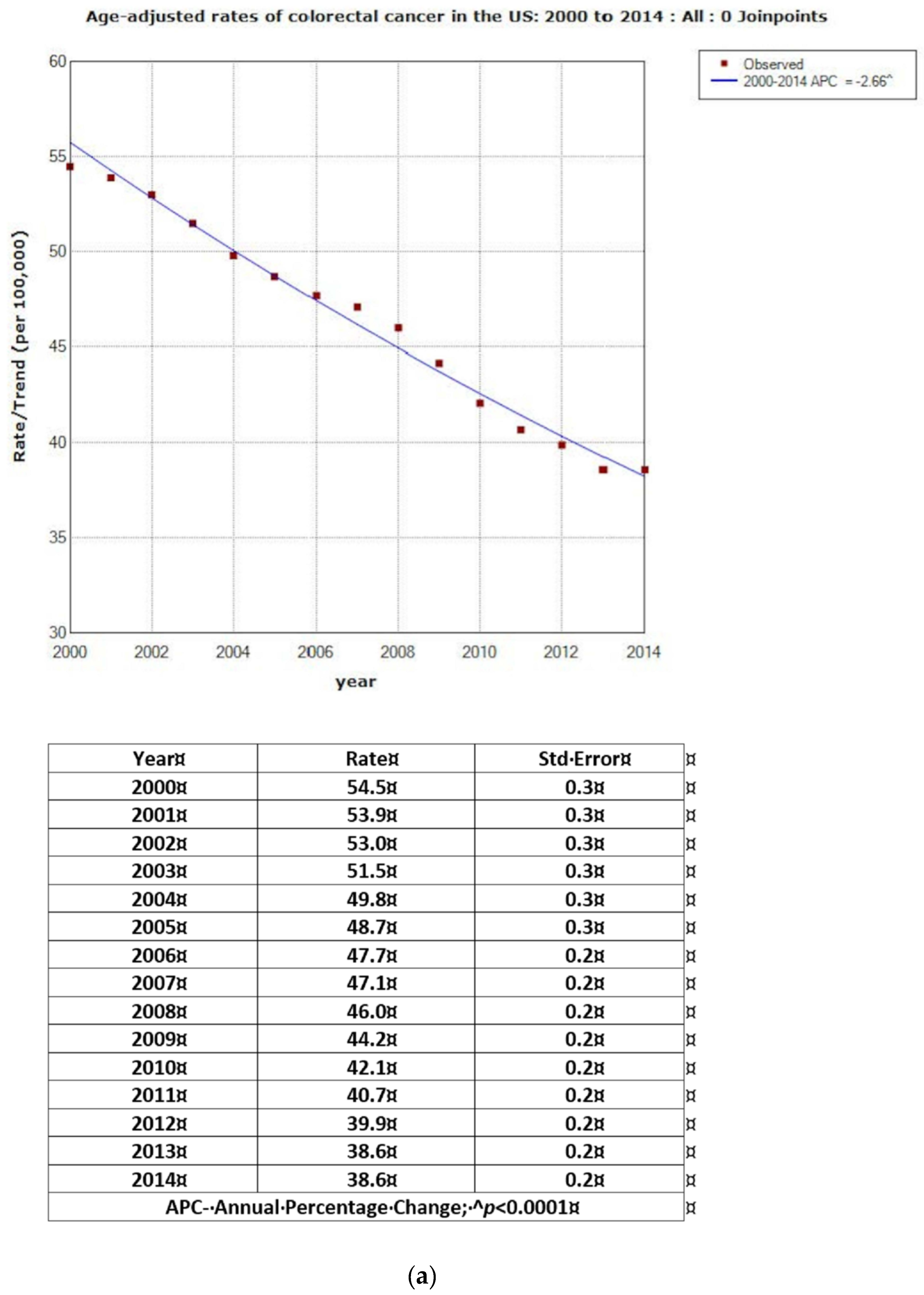 Jcm Free Full Text Evaluation Of Colorectal Cancer Incidence Trends In The United States 2000 2014 Html
