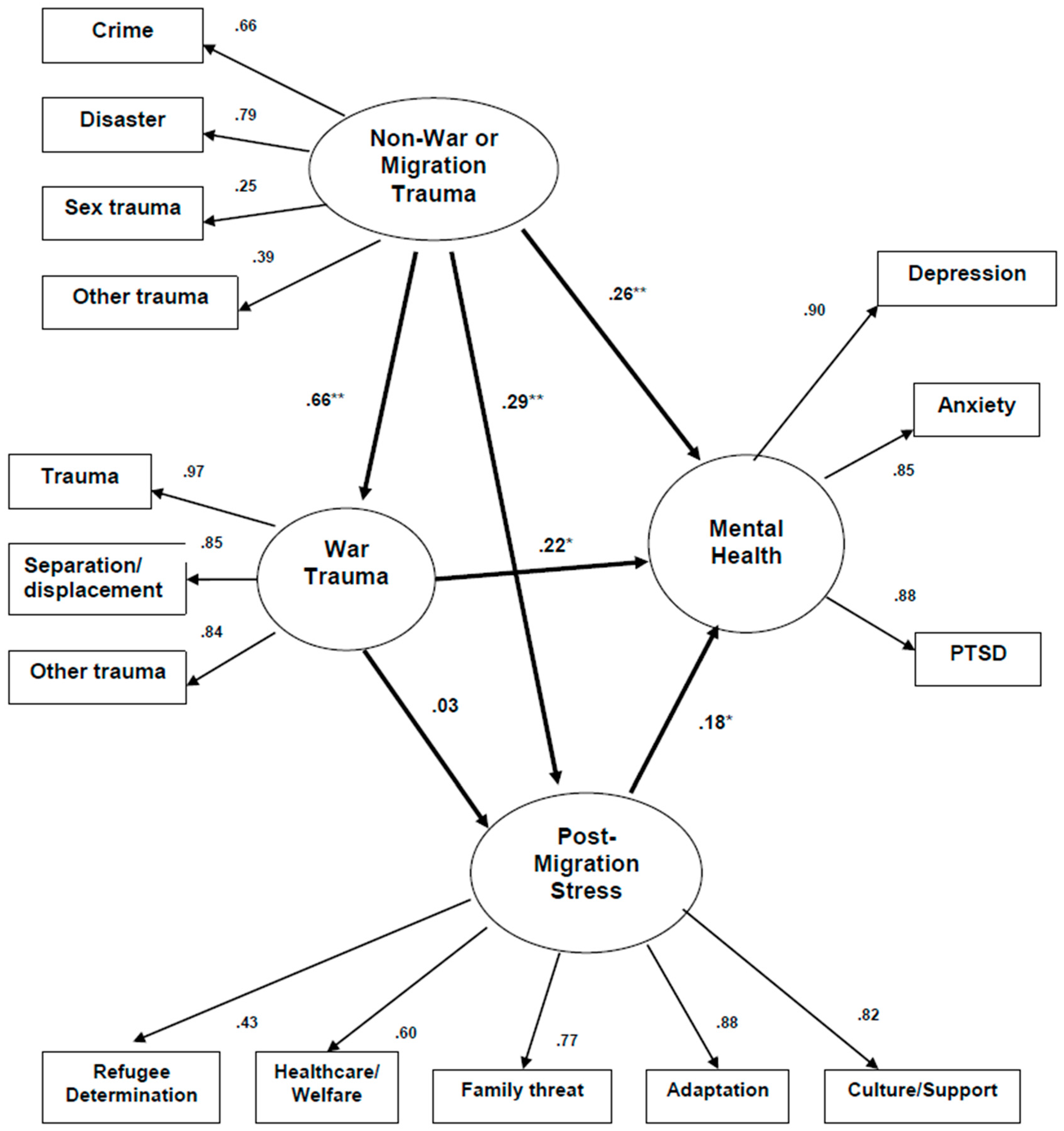 Jcm Free Full Text Mental Health Effects Of Stress Over The Life Hopkins 6 24 Wiring Diagram 07 00025 G002