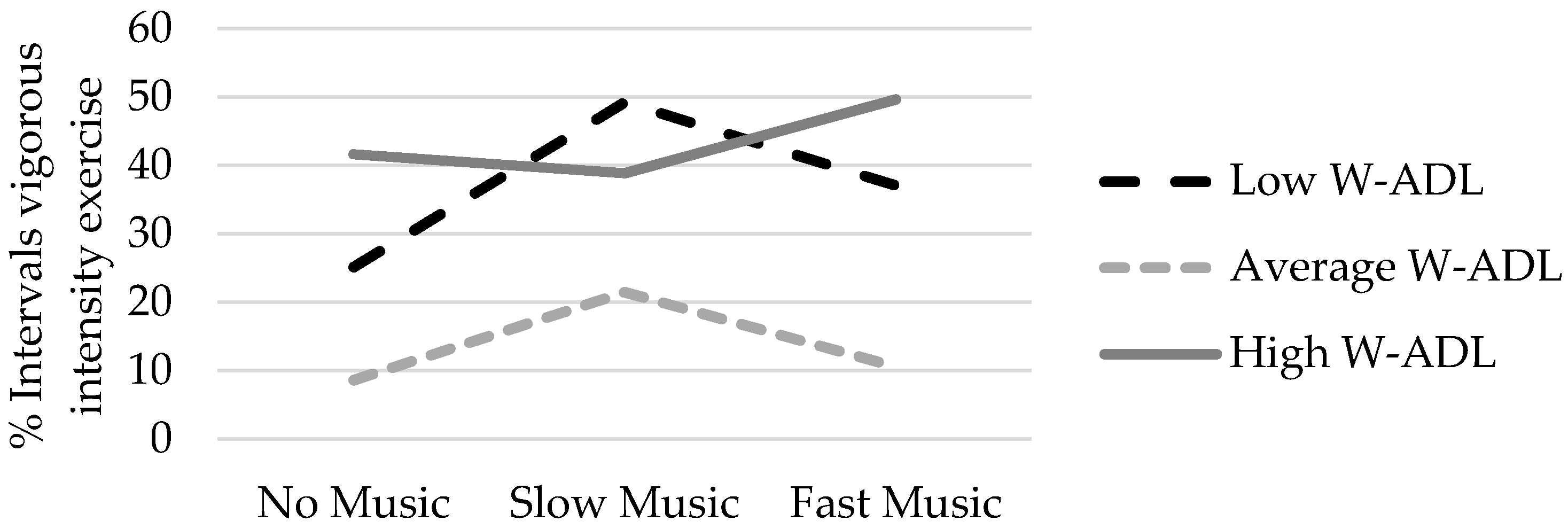 JCM | Free Full-Text | The Effect of Music on Exercise