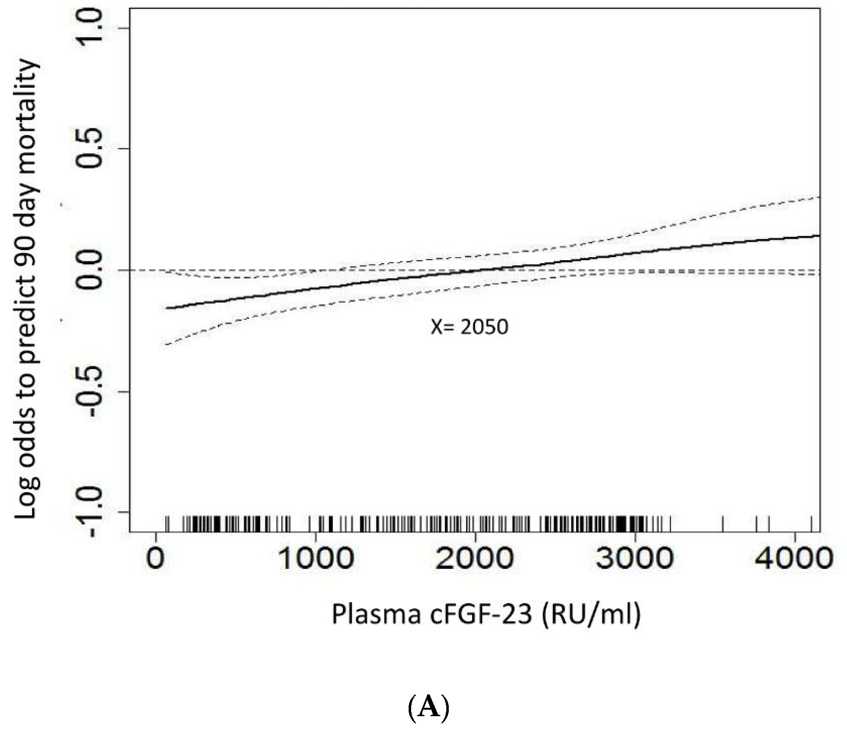 JCM | Free Full-Text | Outcome Prediction of Acute Kidney Injury