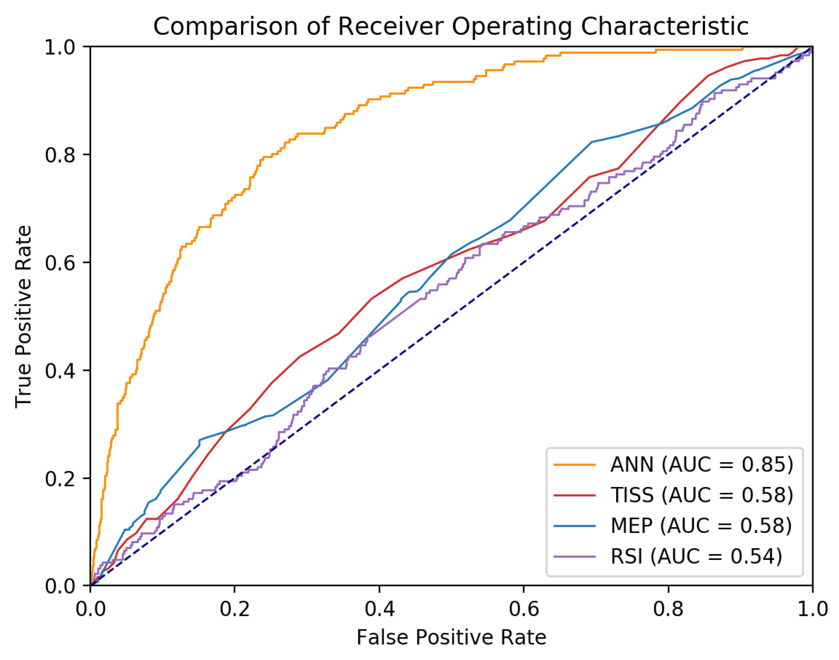 JCM   Free Full-Text   An Artificial Neural Network Model