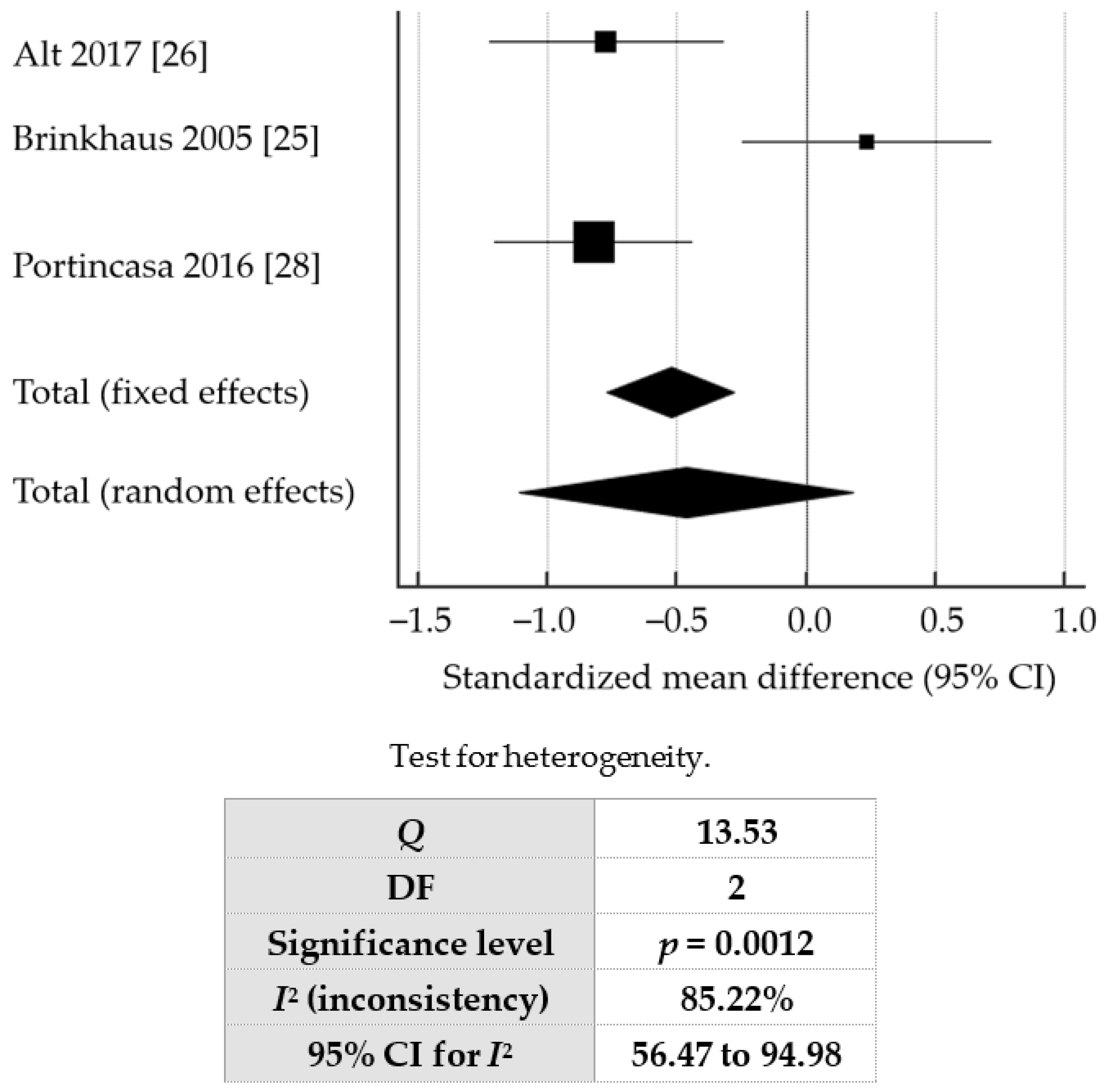 JCM | Free Full-Text | A Meta-Analysis of the Clinical Use