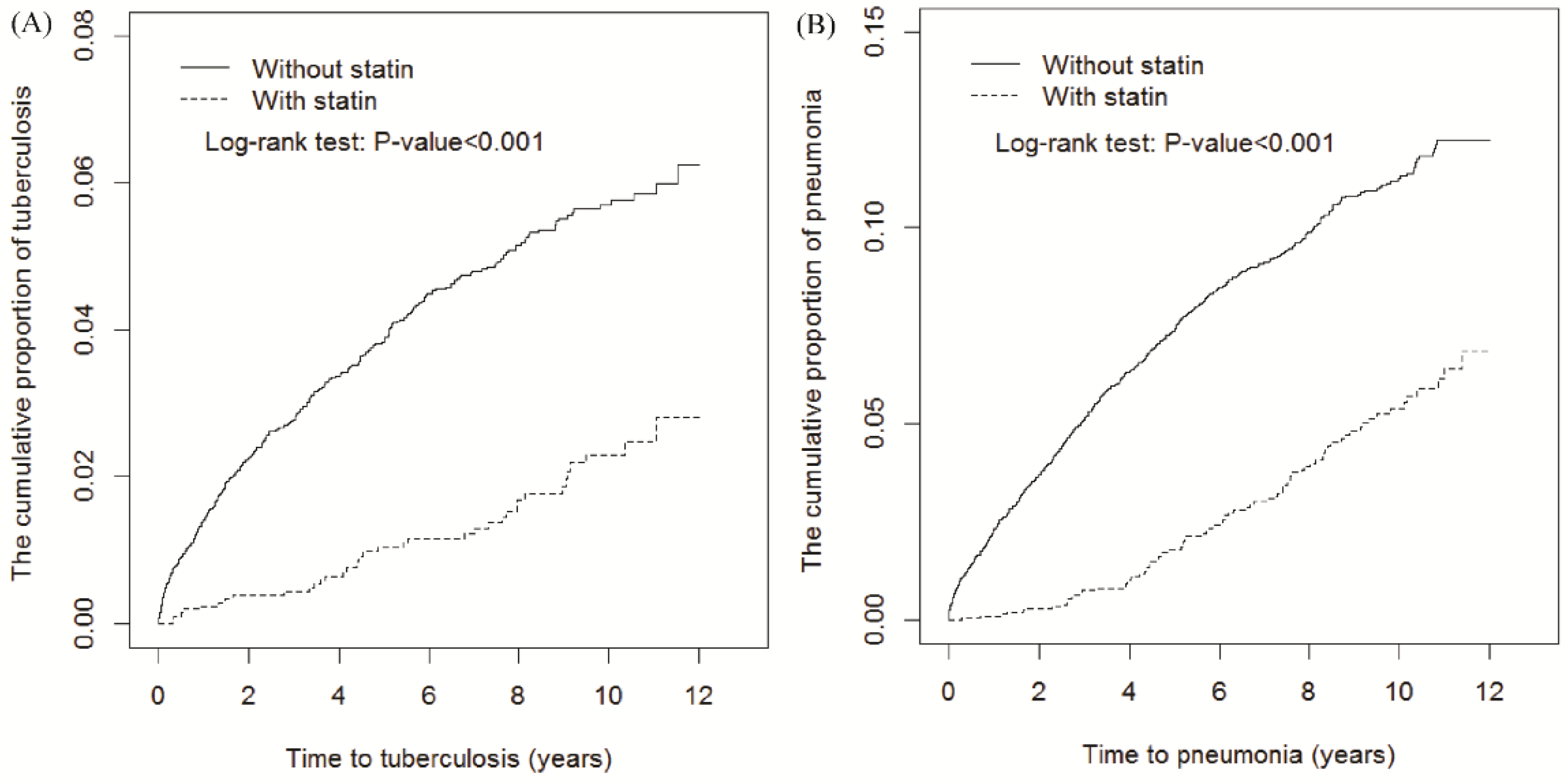 JCM | Free Full-Text | Statin for Tuberculosis and Pneumonia in