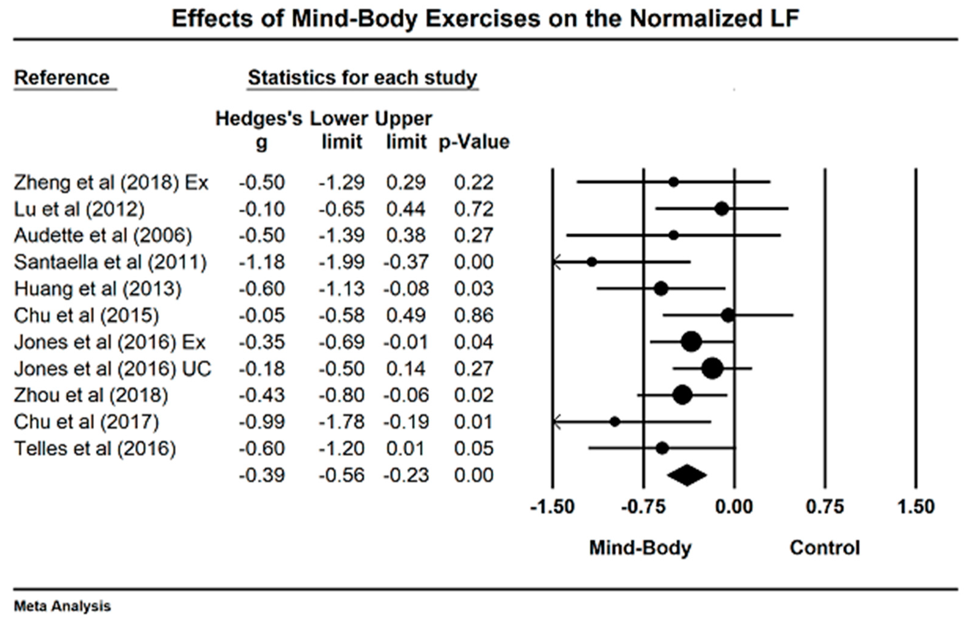 JCM | Free Full-Text | Effects of Mind–Body Exercises (Tai