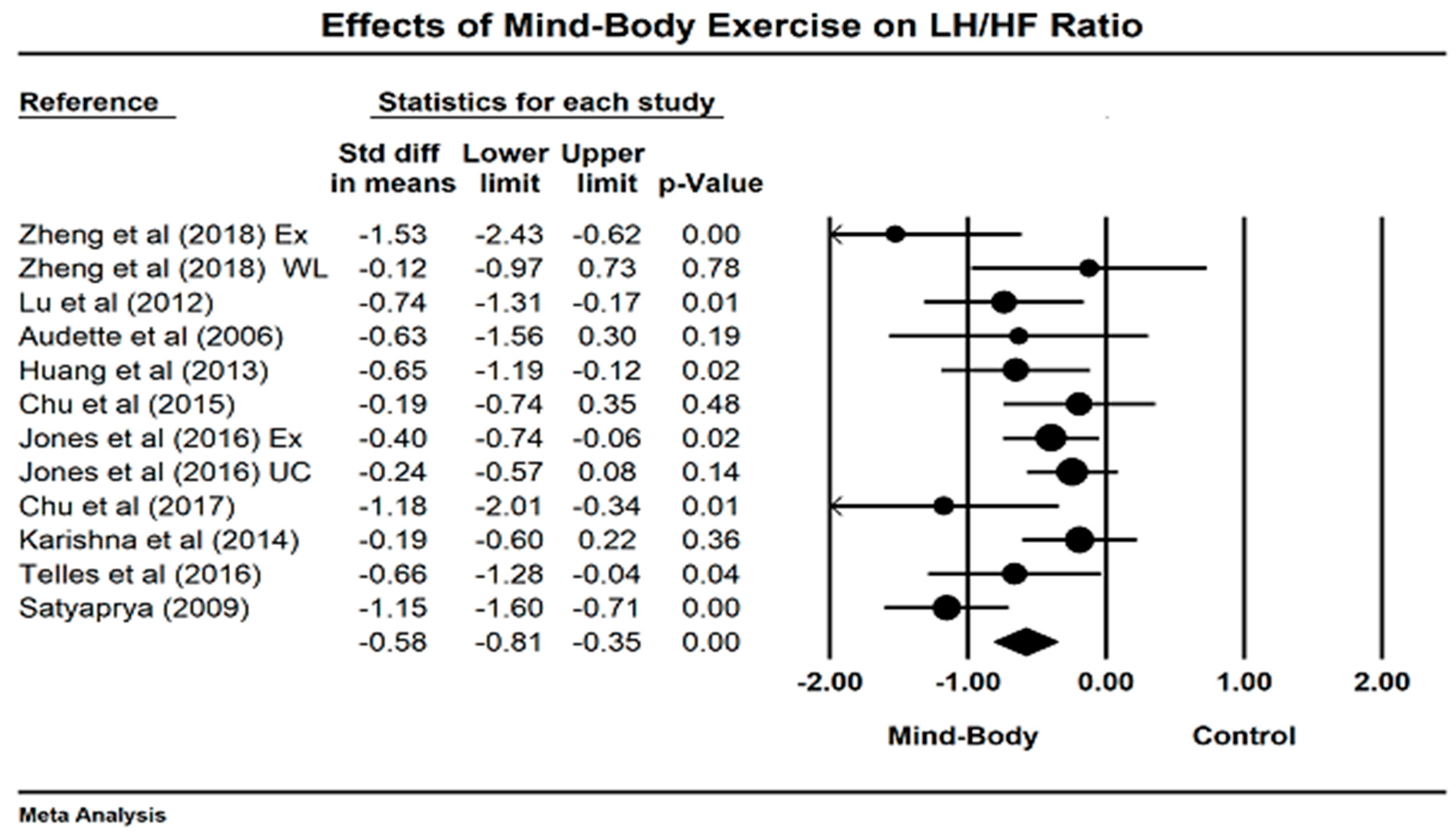 Jcm Free Full Text Effects Of Mind Body Exercises Tai Chi Yoga On Heart Rate Variability Parameters And Perceived Stress A Systematic Review With Meta Analysis Of Randomized Controlled Trials Html
