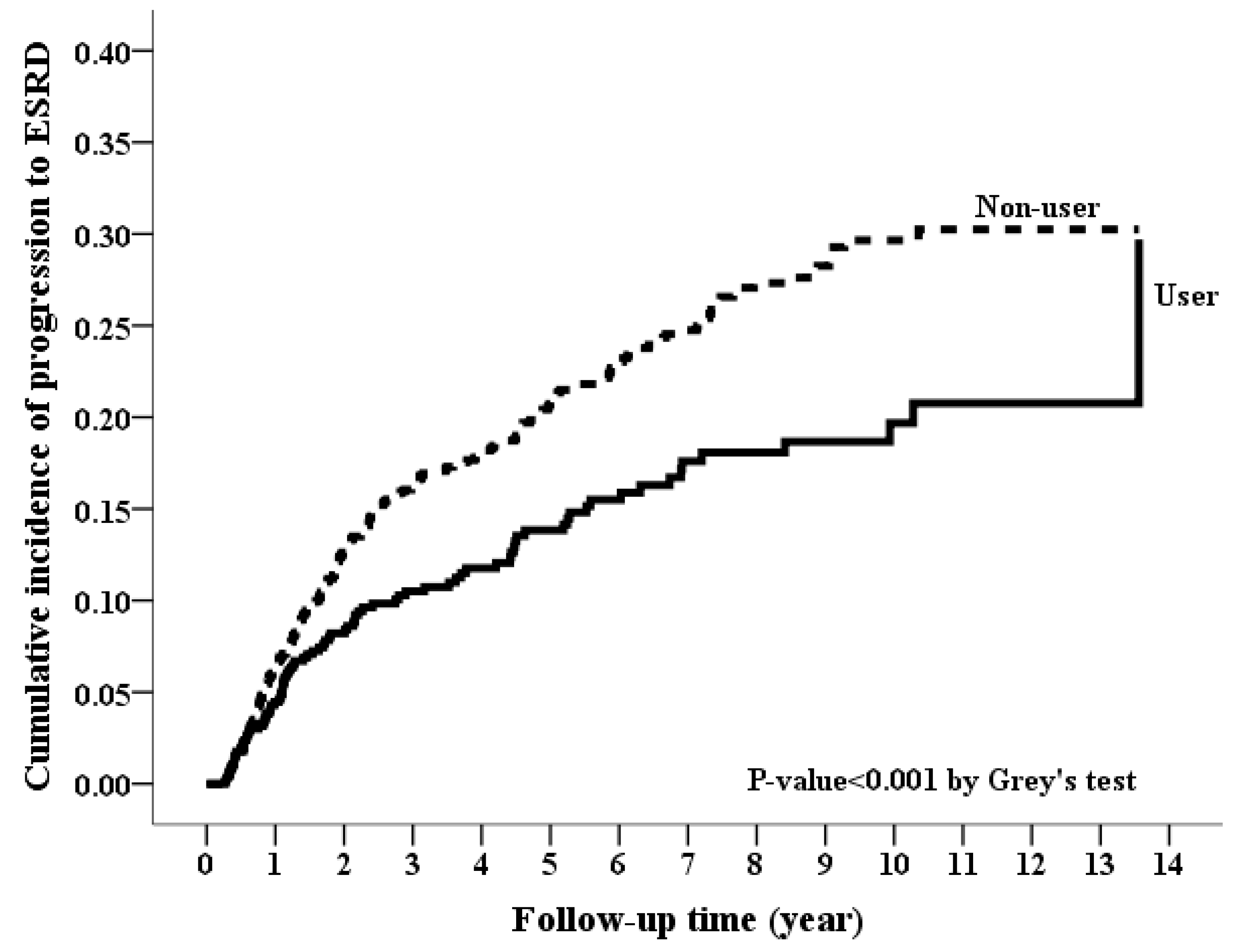 Jcm Free Full Text Long Term Effects Of Spironolactone On Kidney Function And Hyperkalemia Associated Hospitalization In Patients With Chronic Kidney Disease Html