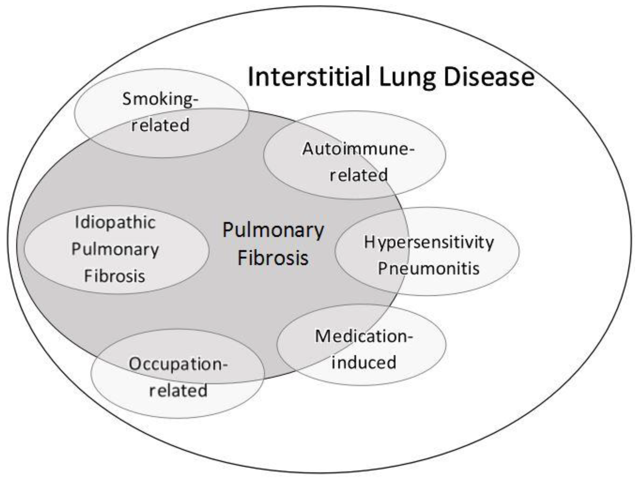 jcm free full text interstitial lung disease and pulmonaryDiagram Of The Lungs With Ipf #20