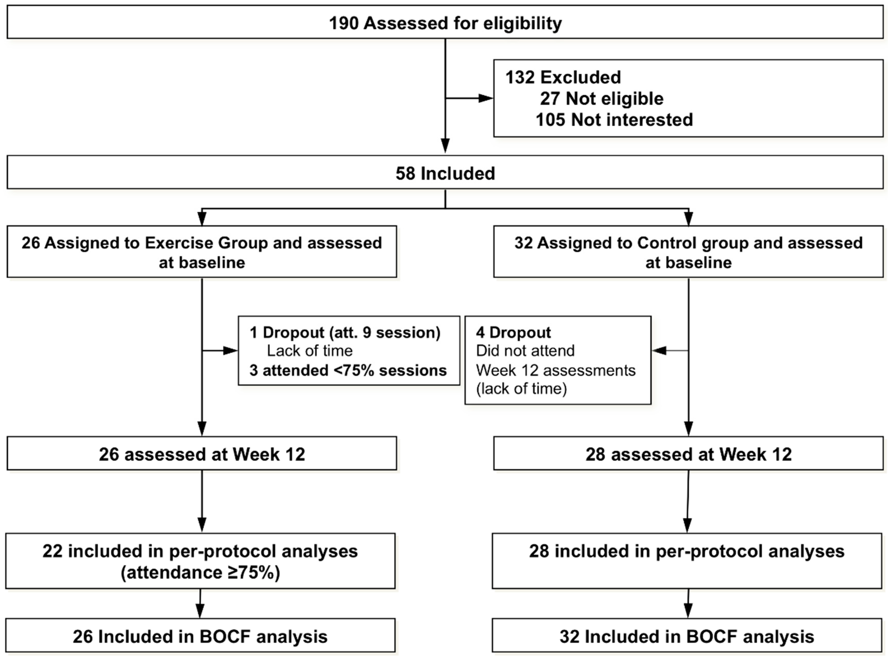 JCM   Free Full-Text   Effects of 12-week Aerobic Exercise
