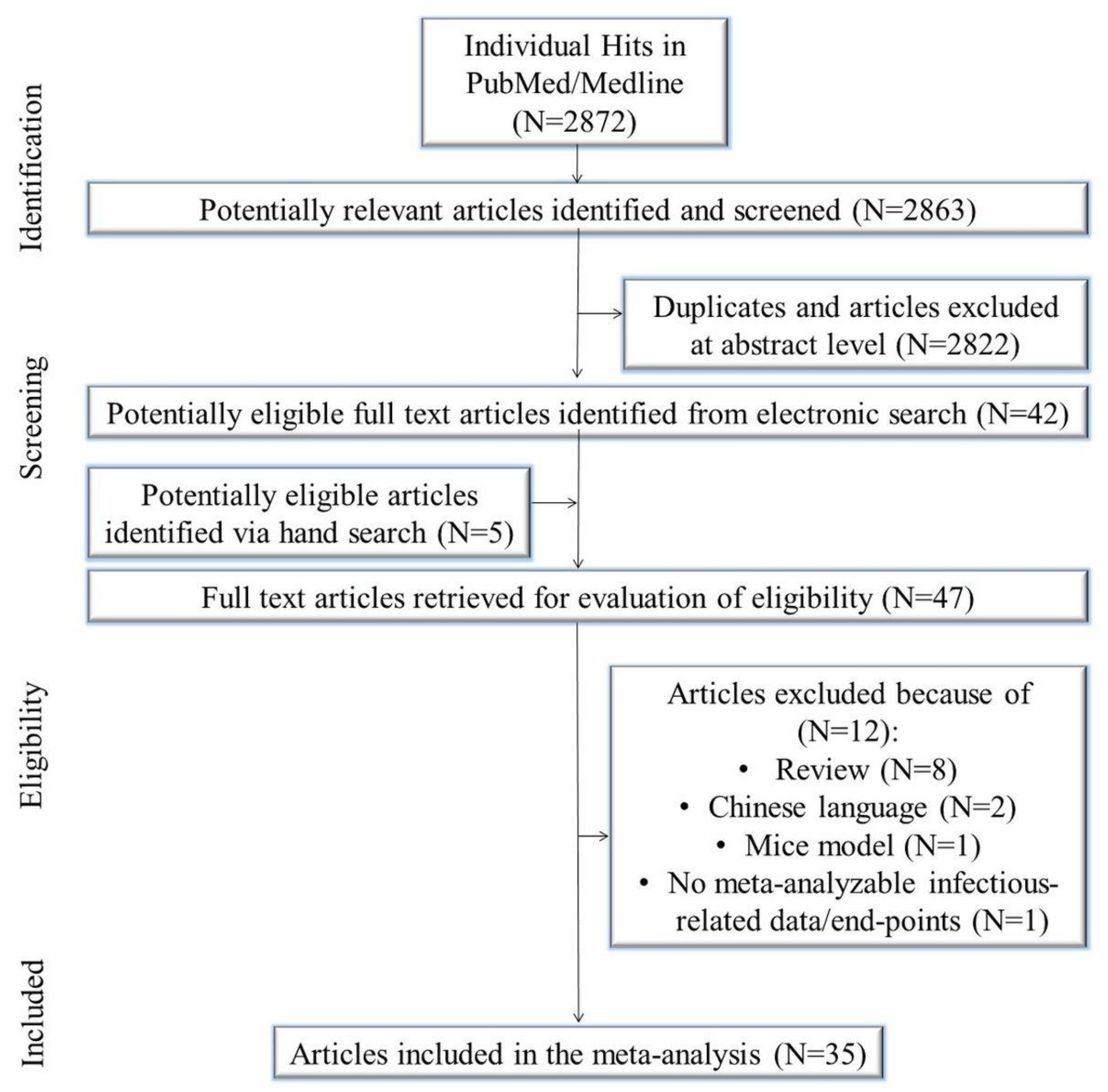 JCM | Free Full-Text | A Systematic Review, Meta-Analysis