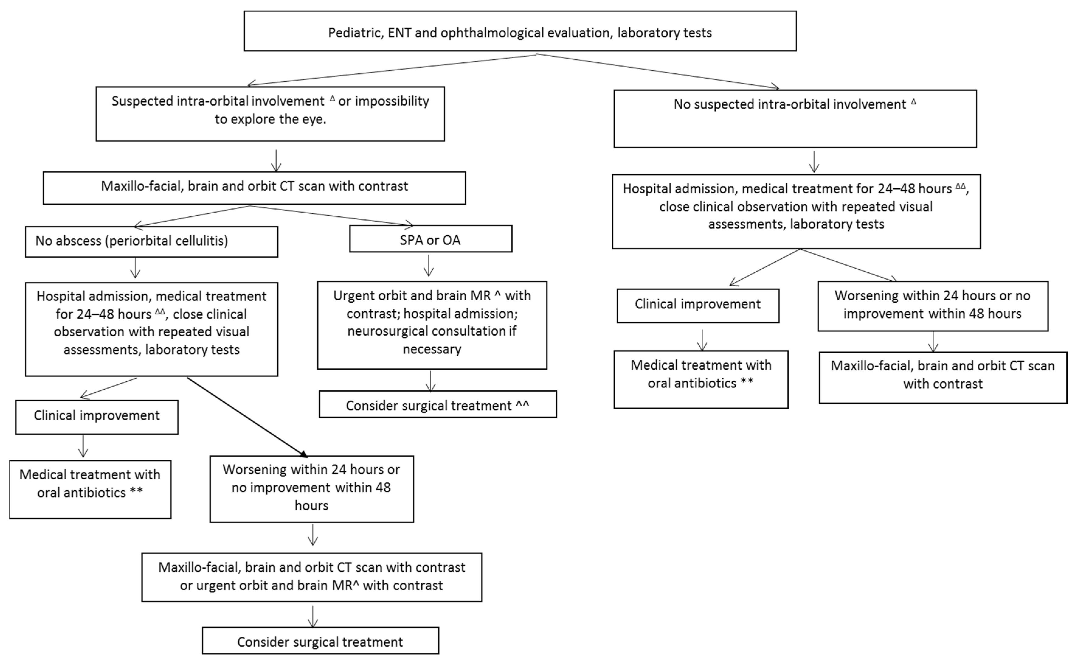 JCM | Free Full-Text | Sinonasal-Related Orbital Infections