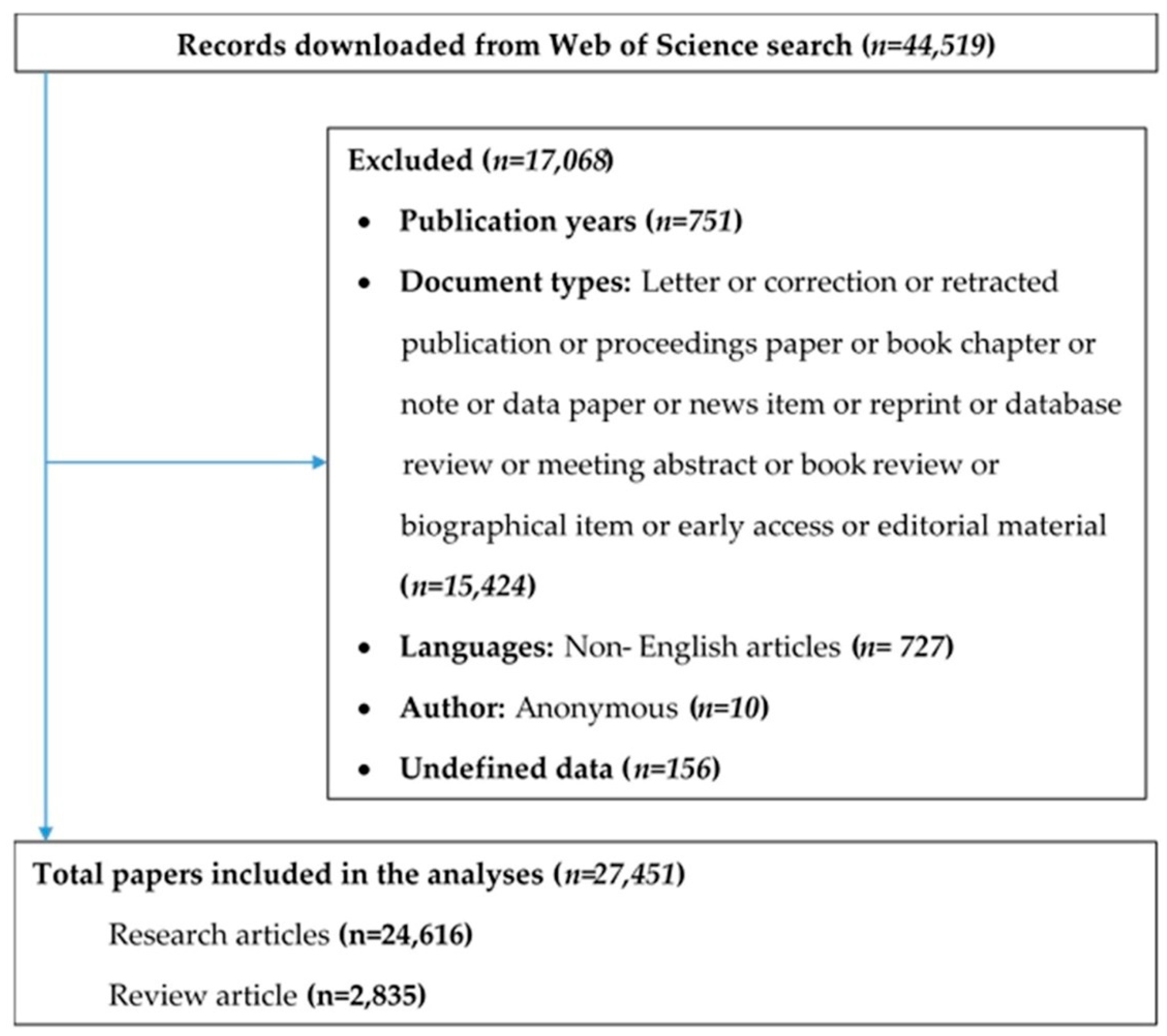JCM | Free Full-Text | Global Evolution of Research in