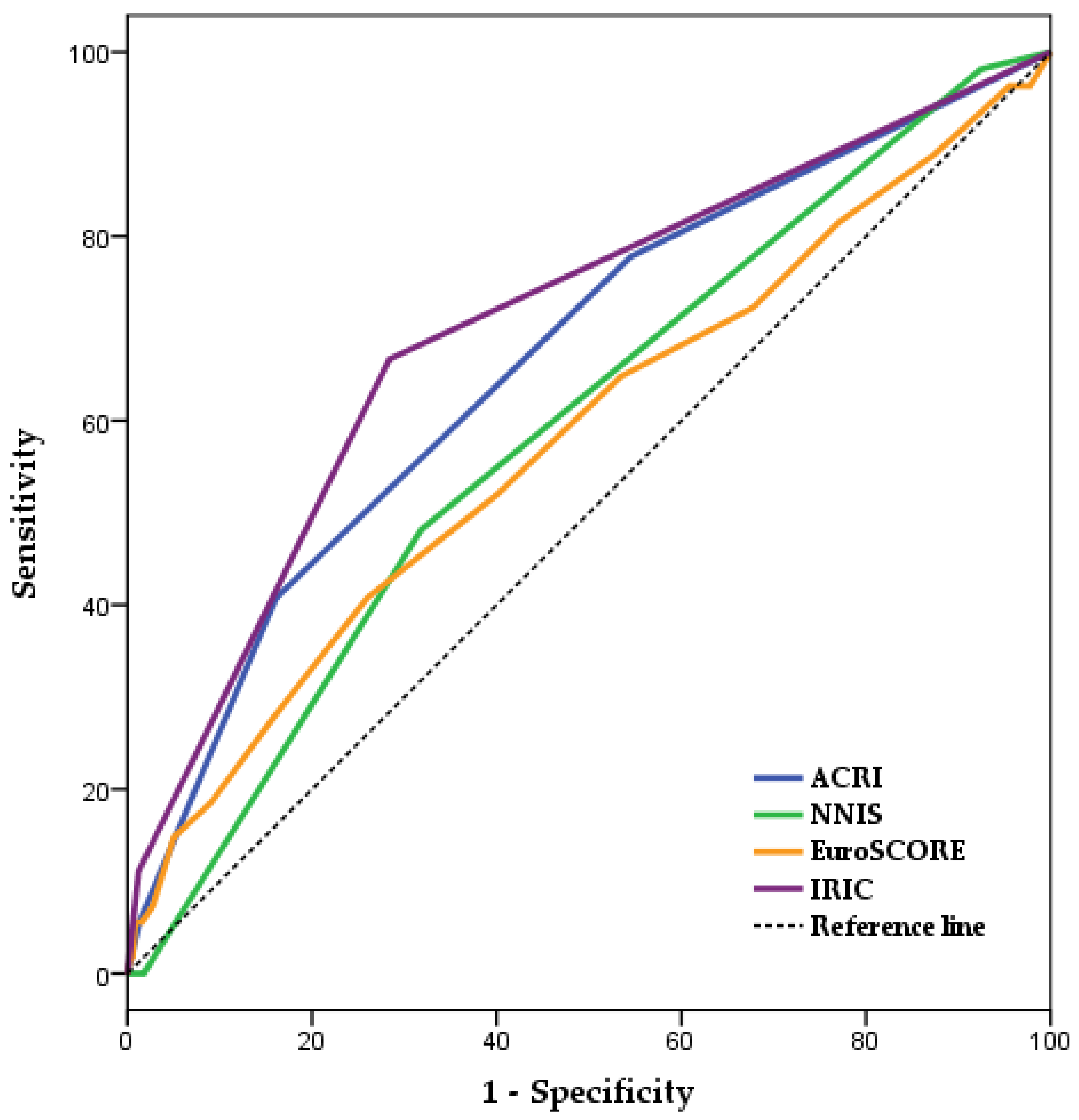 JCM | Free Full-Text | A New Surgical Site Infection Risk