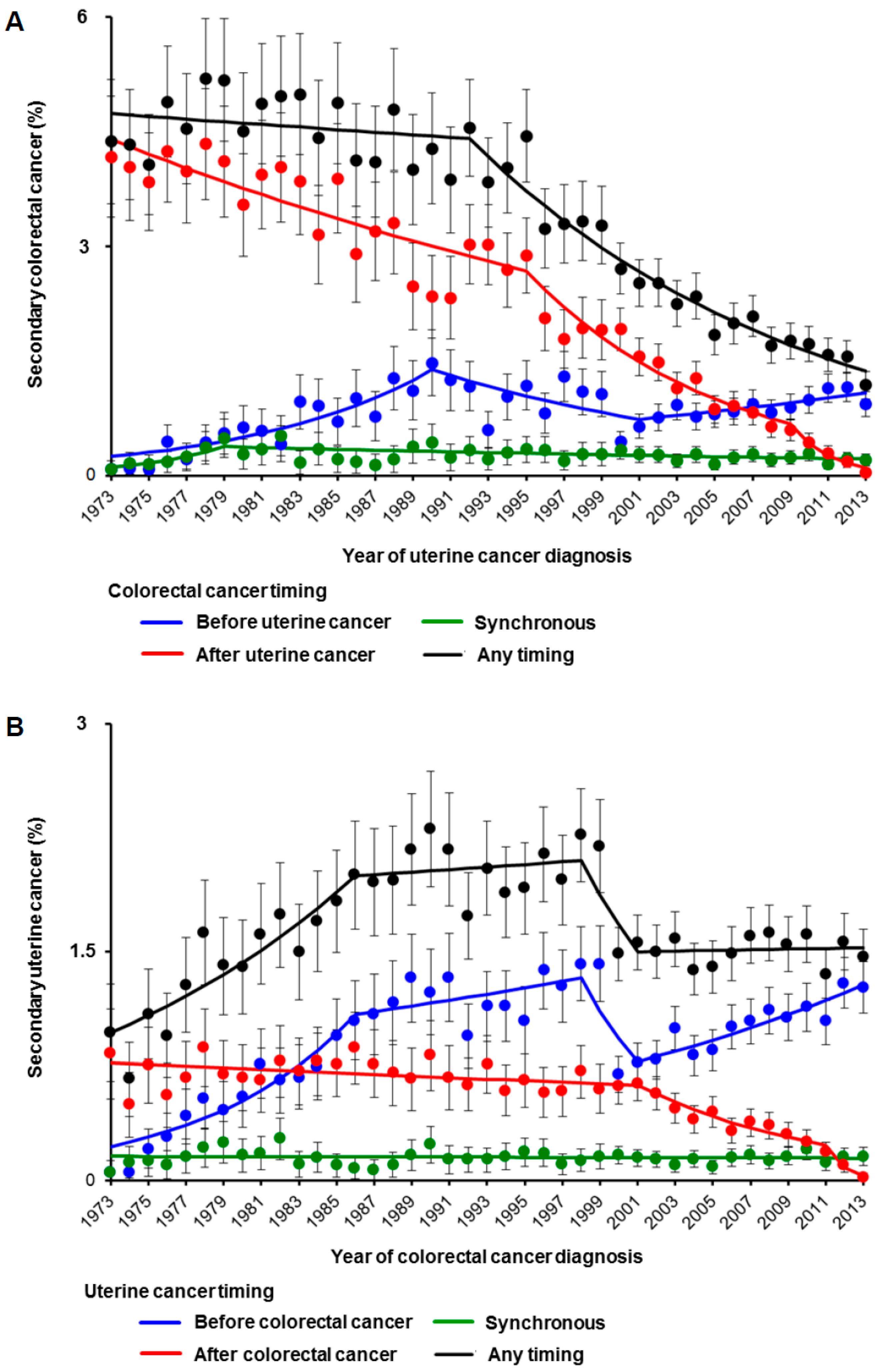 JCM | Free Full-Text | Decreasing Trends of Secondary