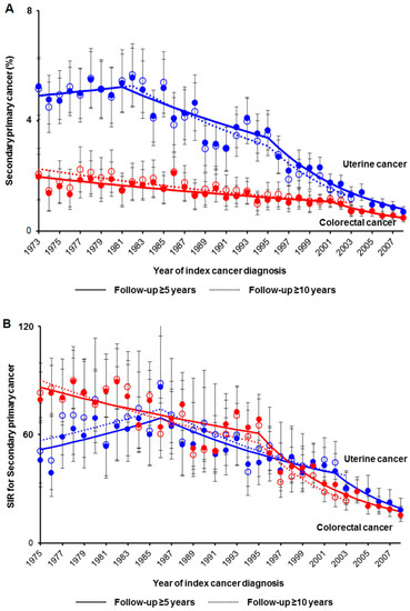 Jcm Free Full Text Decreasing Trends Of Secondary Primary Colorectal Cancer Among Women With Uterine Cancer A Population Based Analysis Html