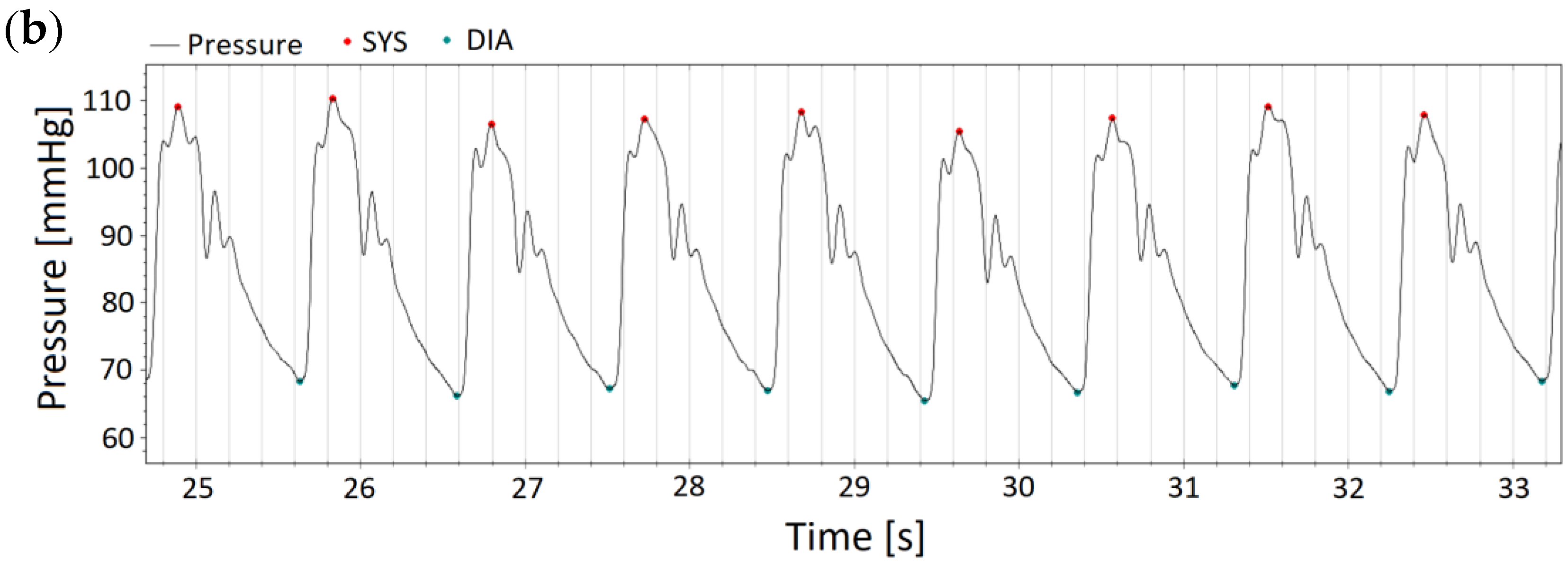JCM   Free Full-Text   Invasive Validation of Antares, a New