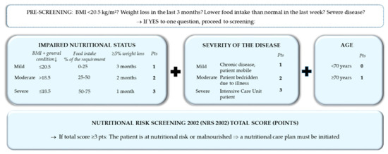JCM | Special Issue : Nutritional Management and Outcomes in