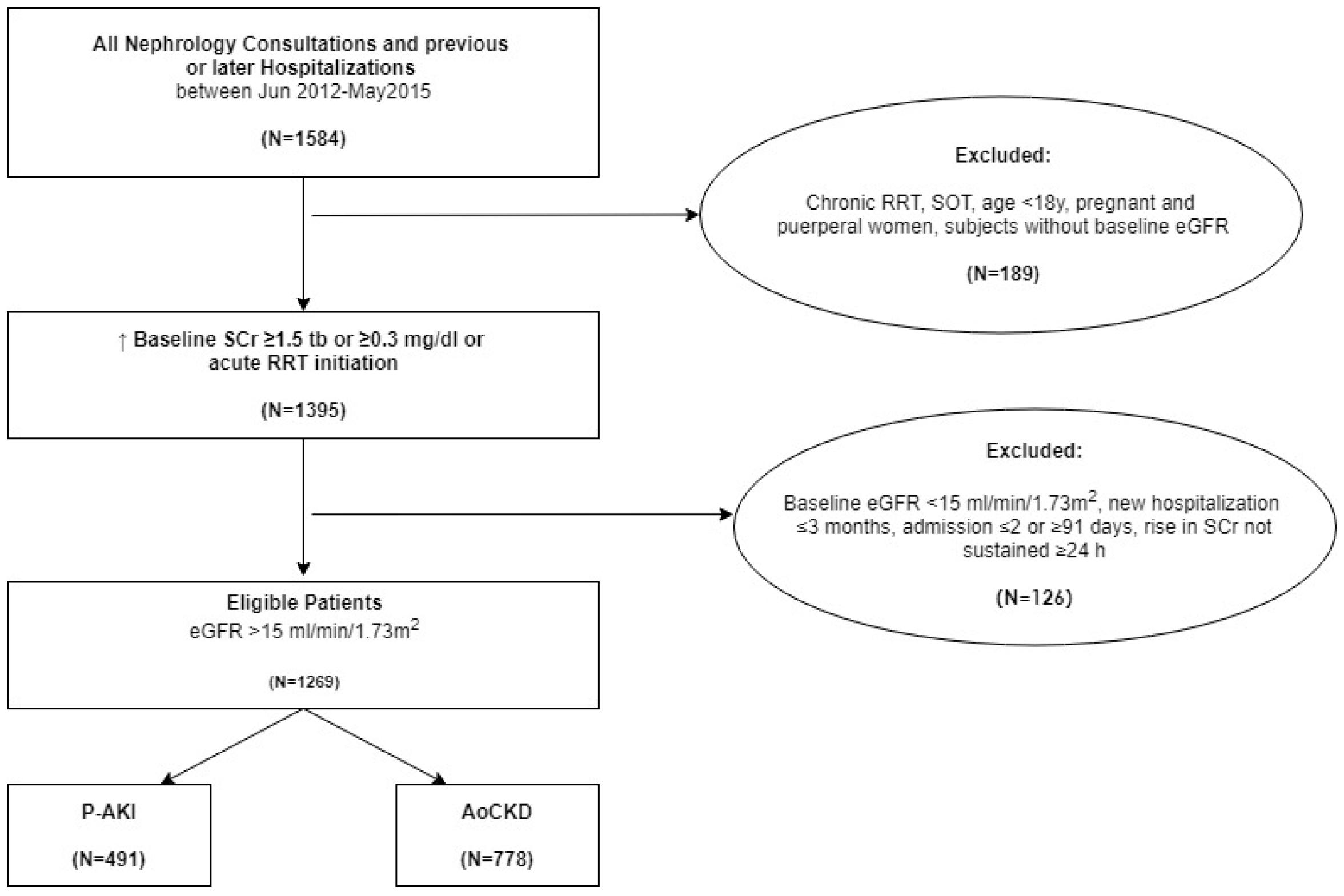JCM   Free Full-Text   Impact on Outcomes across KDIGO-2012