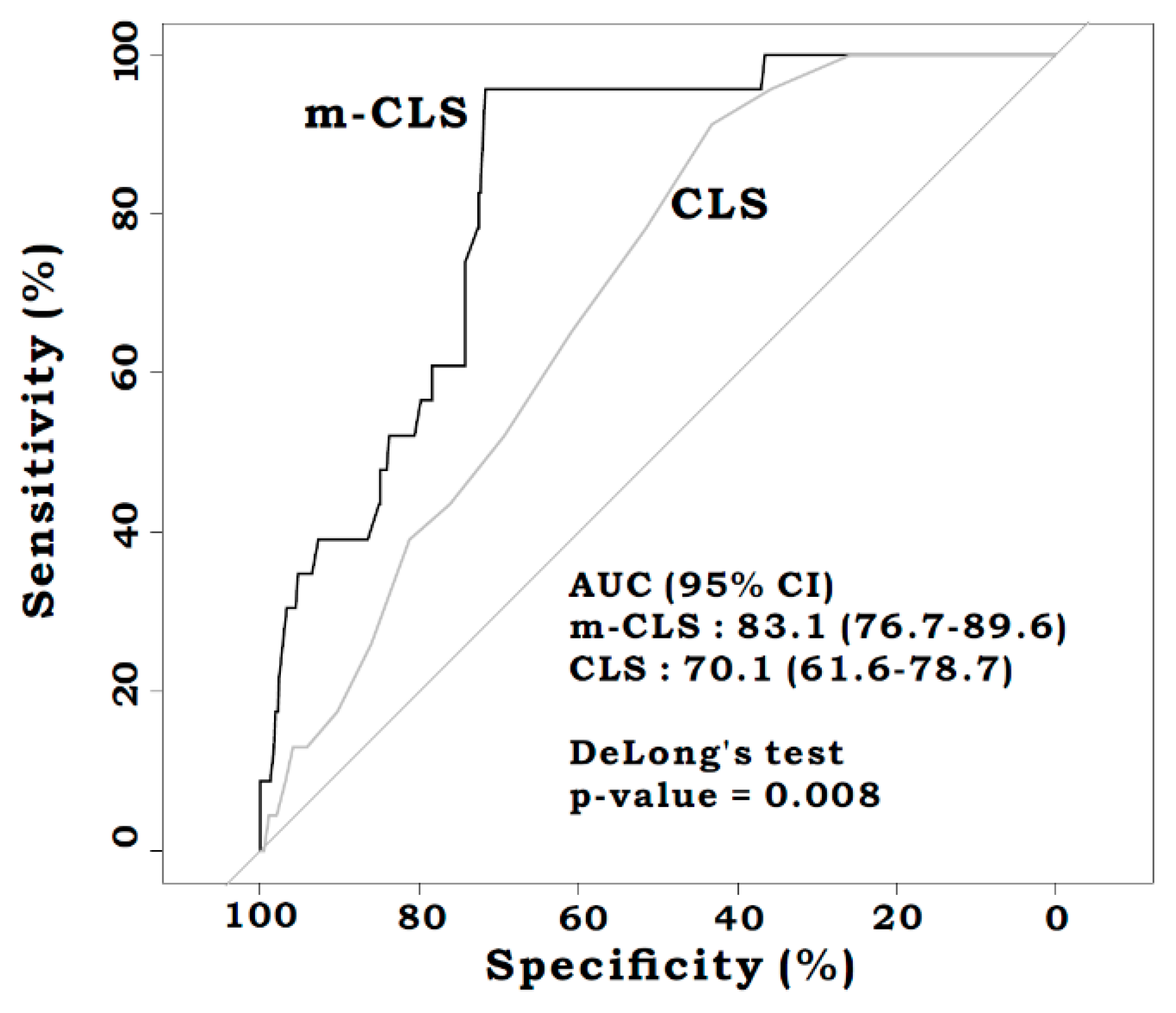 JCM | Free Full-Text | Modified Colon Leakage Score to