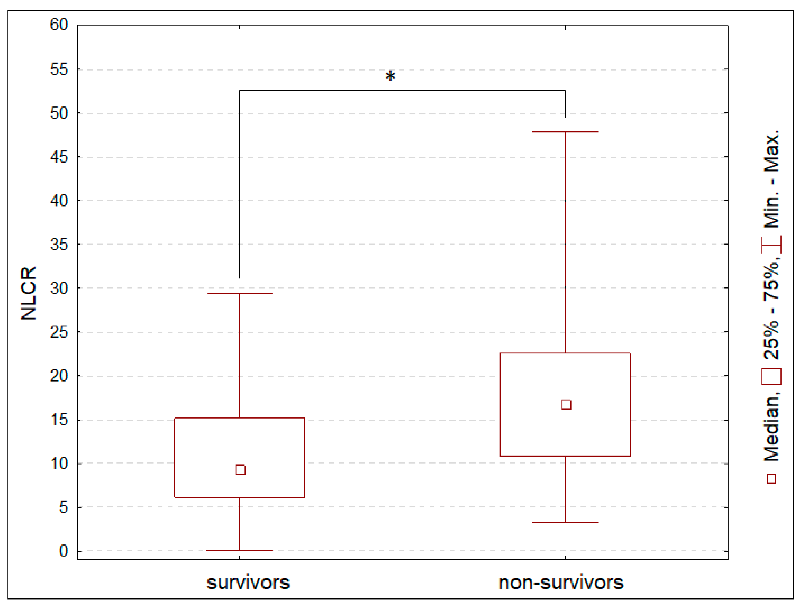 JCM | Free Full-Text | The Neutrophil/Lymphocyte Count Ratio