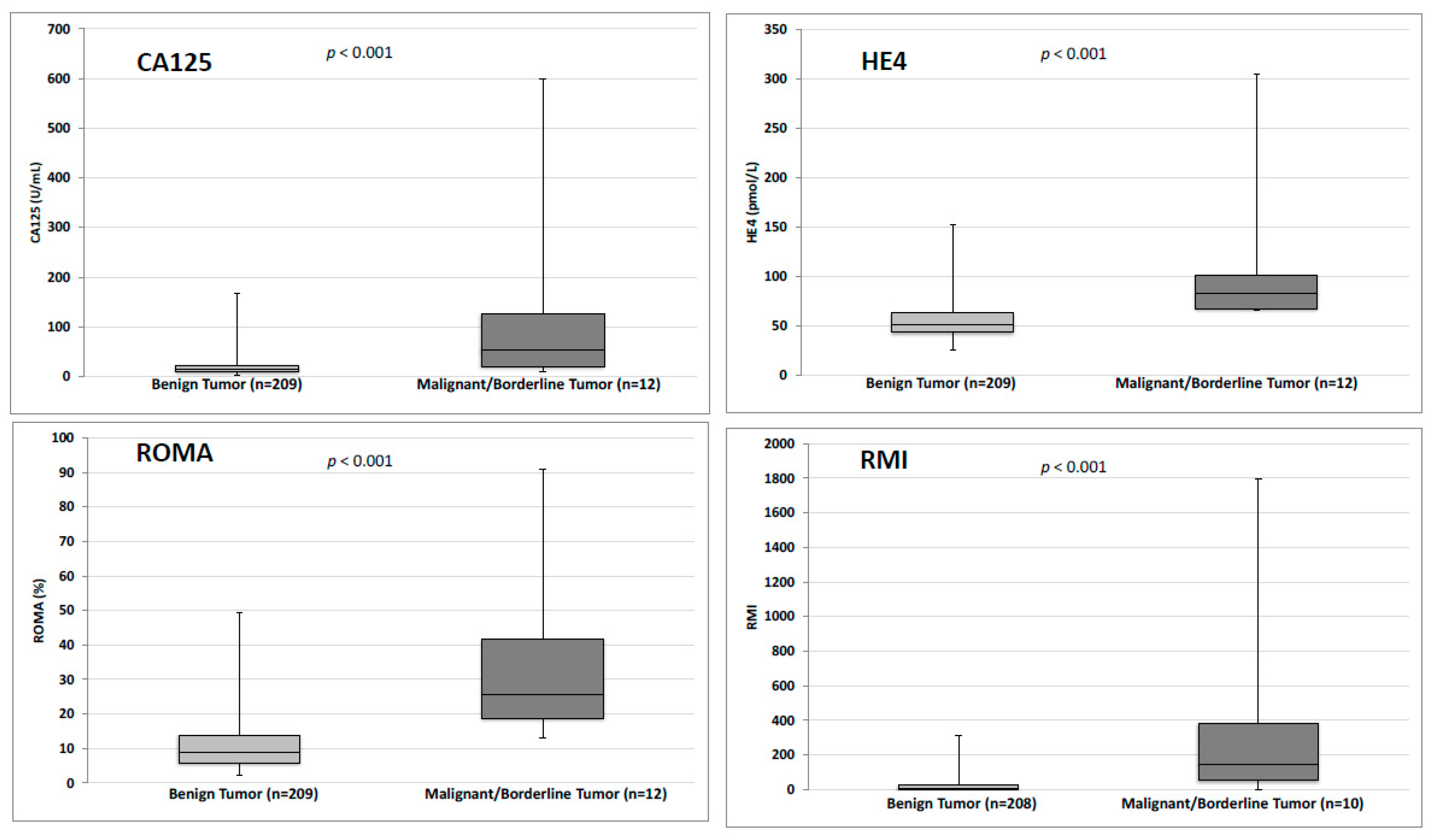 Jcm Free Full Text Efficacy Of He4 Ca125 Risk Of Malignancy Index And Risk Of Ovarian Malignancy Index To Detect Ovarian Cancer In Women With Presumed Benign Ovarian Tumours A Prospective