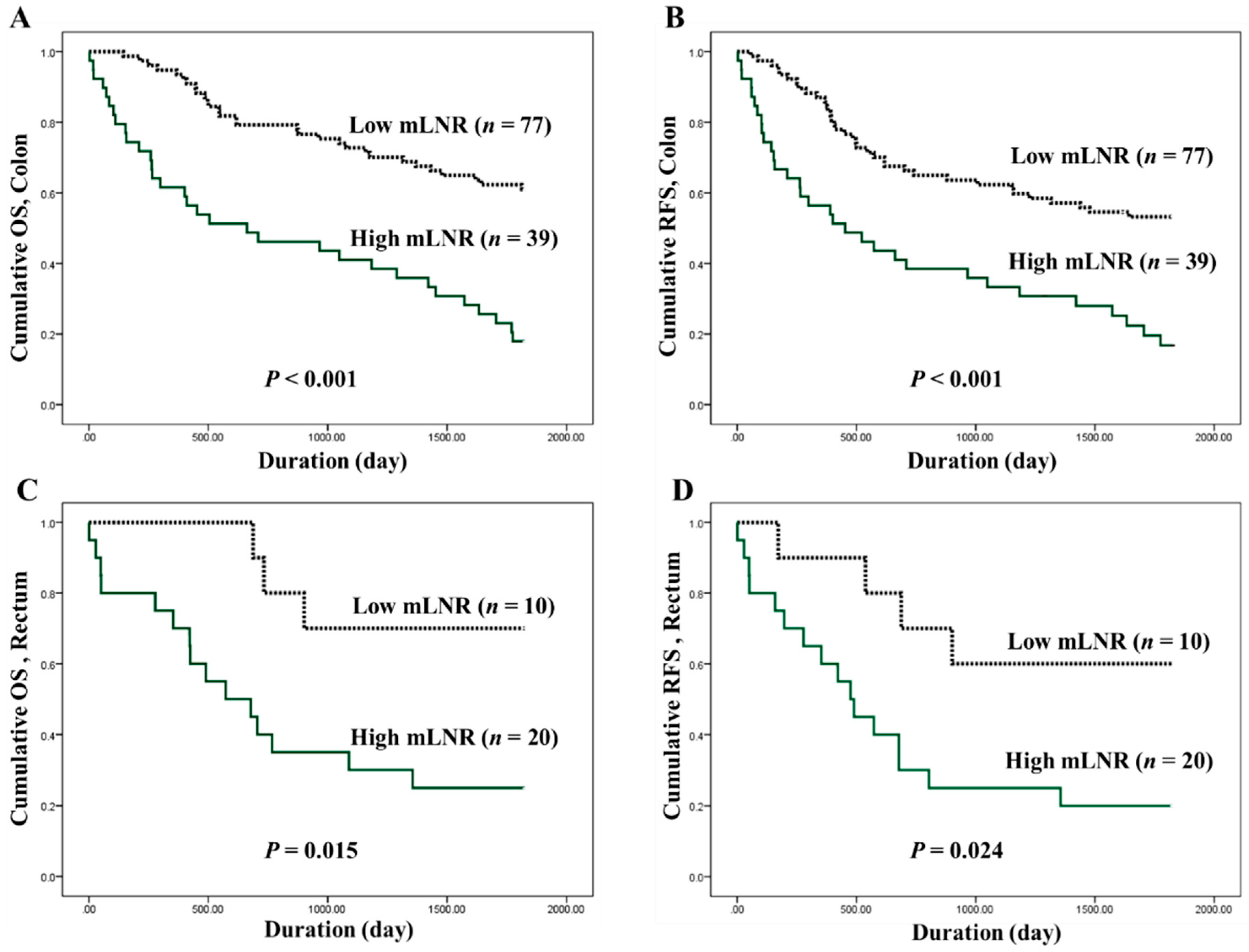 Jcm Free Full Text Prognostic Implication Of Metastatic Lymph Node Ratio In Colorectal Cancers Comparison Depending On Tumor Location Html