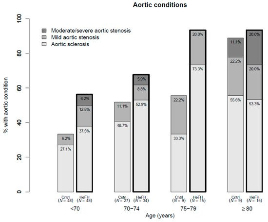 Jcm Free Full Text Aortic Valvular Disease In Elderly Subjects