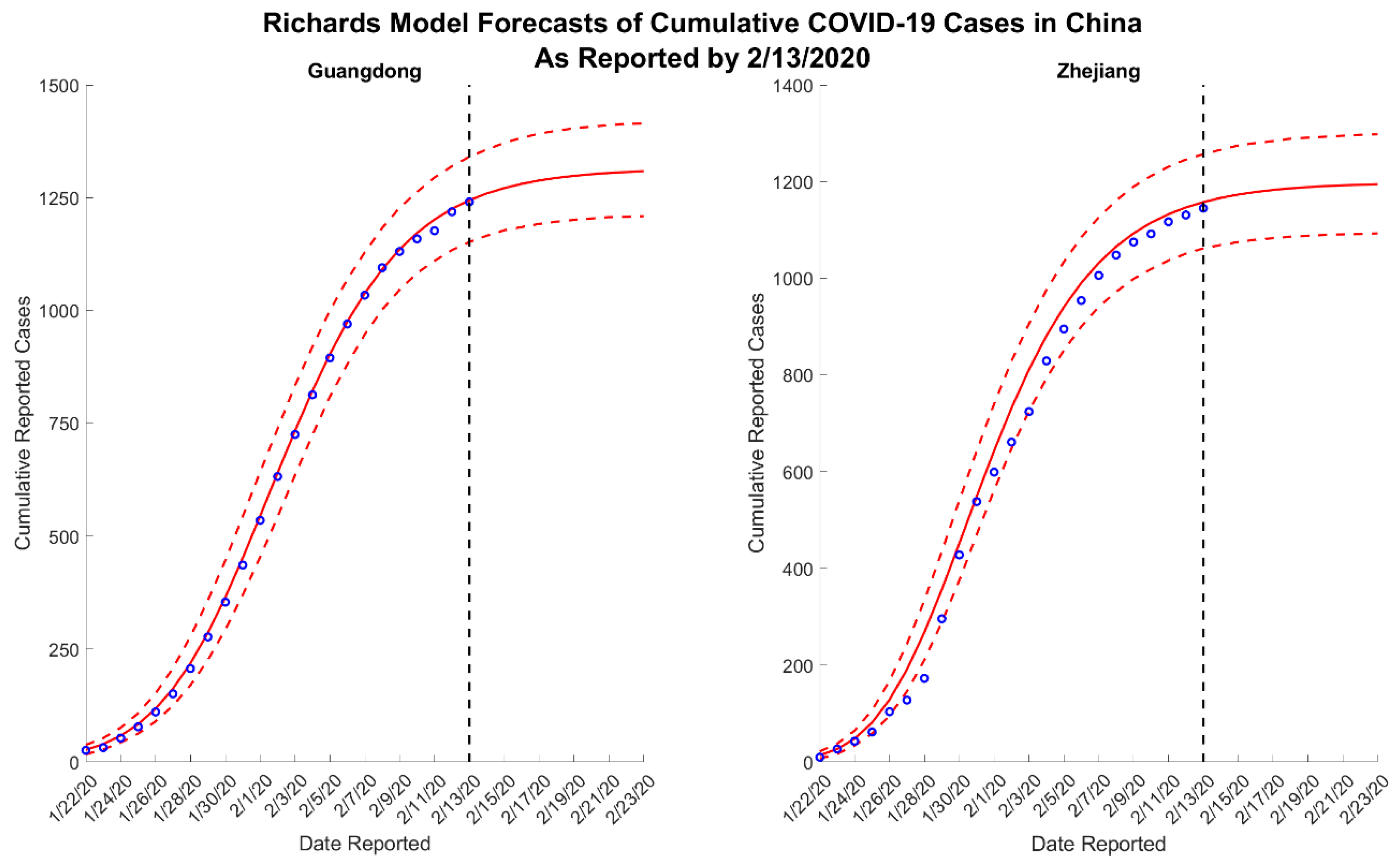 Jcm Free Full Text Short Term Forecasts Of The Covid 19