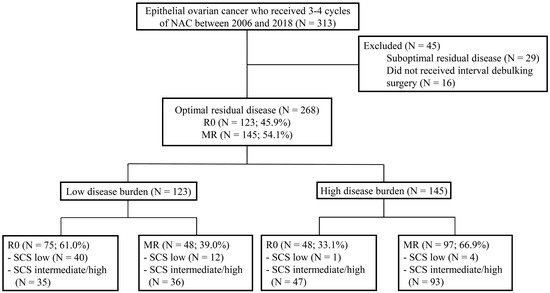 Jcm Free Full Text Rethinking Radical Surgery In Interval Debulking Surgery For Advanced Stage Ovarian Cancer Patients Undergoing Neoadjuvant Chemotherapy Html