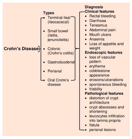 terapie helmint crohn