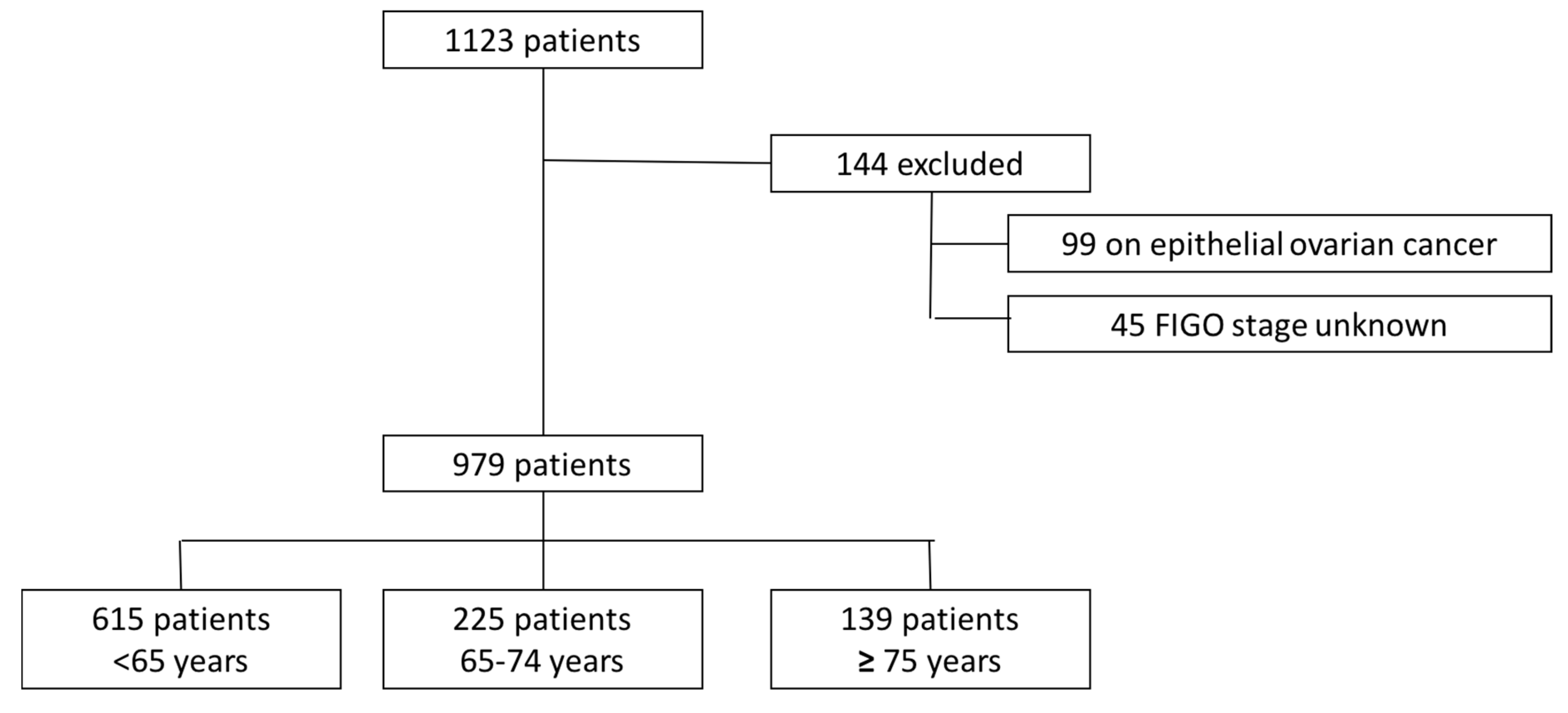 Jcm Free Full Text Management And Survival Of Elderly And Very Elderly Patients With Ovarian Cancer An Age Stratified Study Of 1123 Women From The Francogyn Group Html