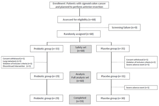 Jcm Free Full Text Effects Of Probiotics On The Symptoms And Surgical Outcomes After Anterior Resection Of Colon Cancer Postcare A Randomized Double Blind Placebo Controlled Trial