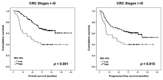 Jcm Free Full Text Microrna 199b Deregulation Shows A Strong Set Independent Prognostic Value In Early Stage Colorectal Cancer Html