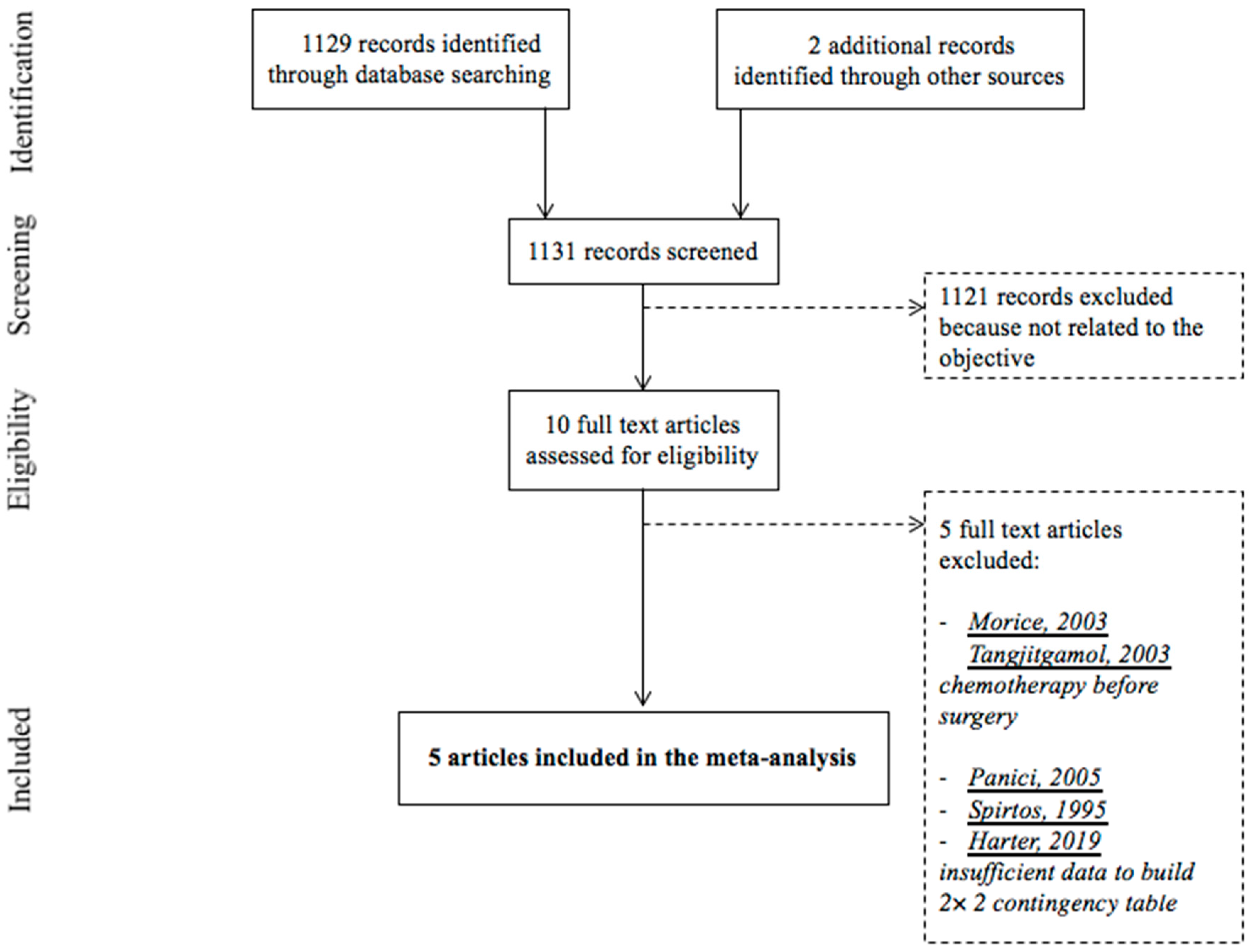 Jcm Free Full Text Intraoperative Clinical Examination For Assessing Pelvic And Para Aortic Lymph Node Involvement In Advanced Epithelial Ovarian Cancer A Systematic Review And Meta Analysis Html