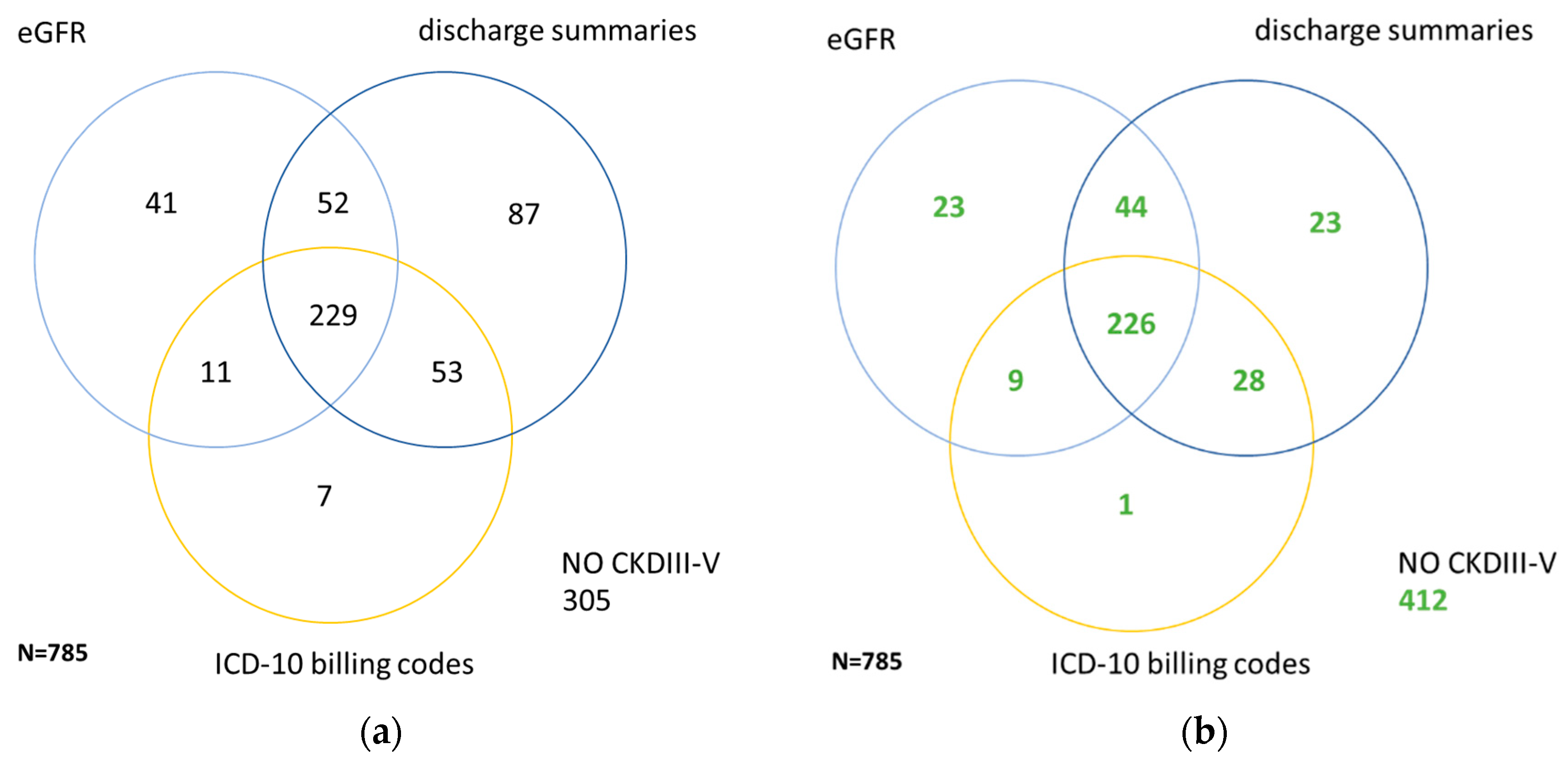 Jcm Free Full Text Optimized Identification Of Advanced Chronic Kidney Disease And Absence Of Kidney Disease By Combining Different Electronic Health Data Resources And By Applying Machine Learning Strategies