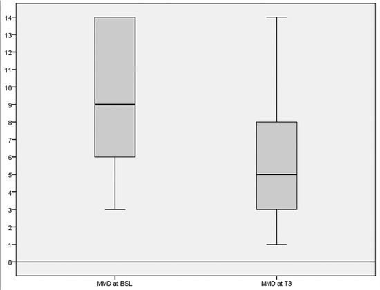 Open Label Prospective Experience of Supplementation with a Fixed Combination of Magnesium, Vitamin B2, Feverfew, Andrographis Paniculata and Coenzyme Q10 for Episodic Migraine Prophylaxis