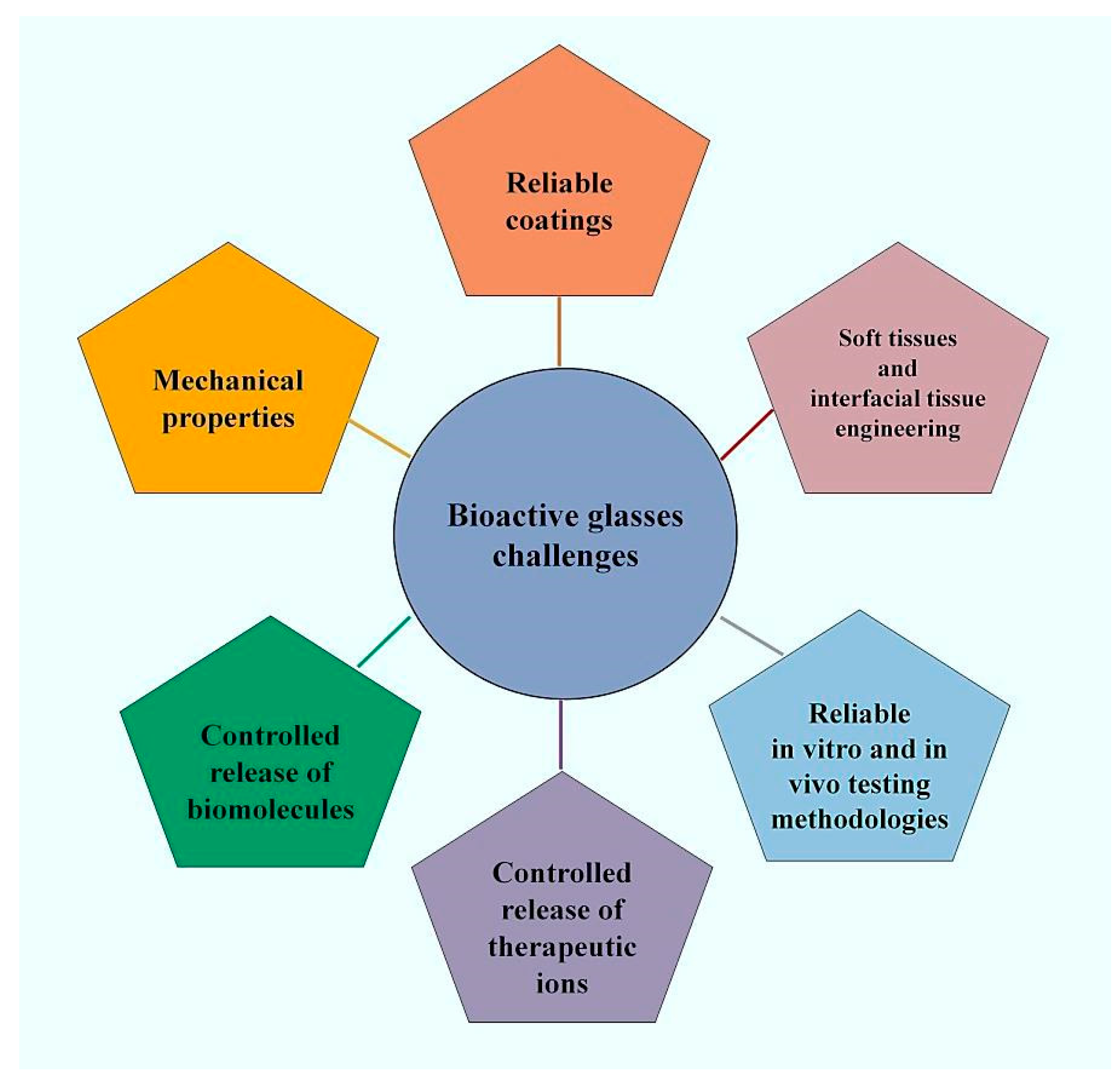 JFB | Free Full-Text | Bioactive Glasses: Where Are We and Where Are ...