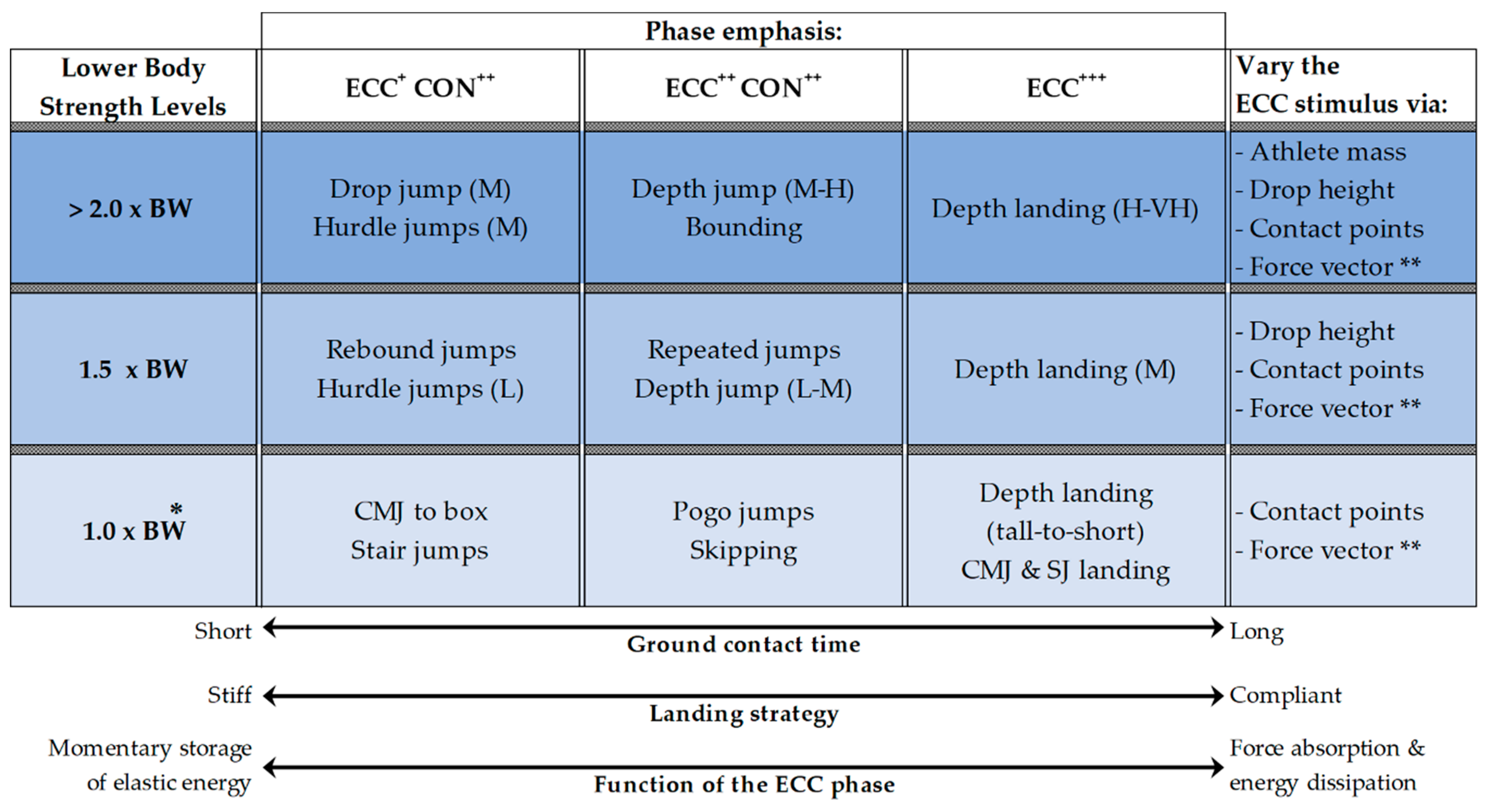 JFMK | Free Full-Text | Implementing Eccentric Resistance Training